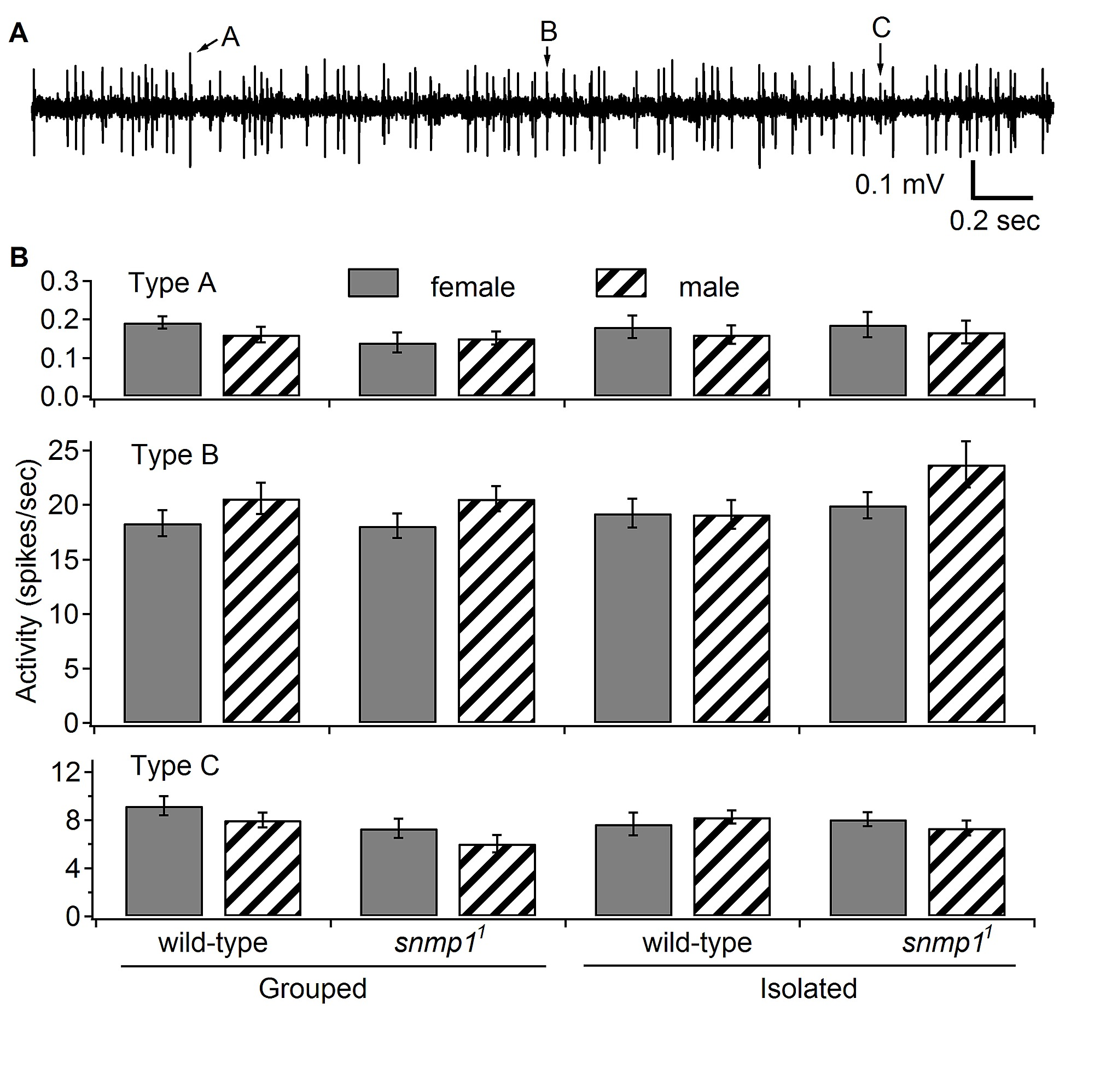 Requirement For Drosophila Snmp1 Rapid Activation And Fig 512 A Class B Circuit Constant Voltage Push Figure S1