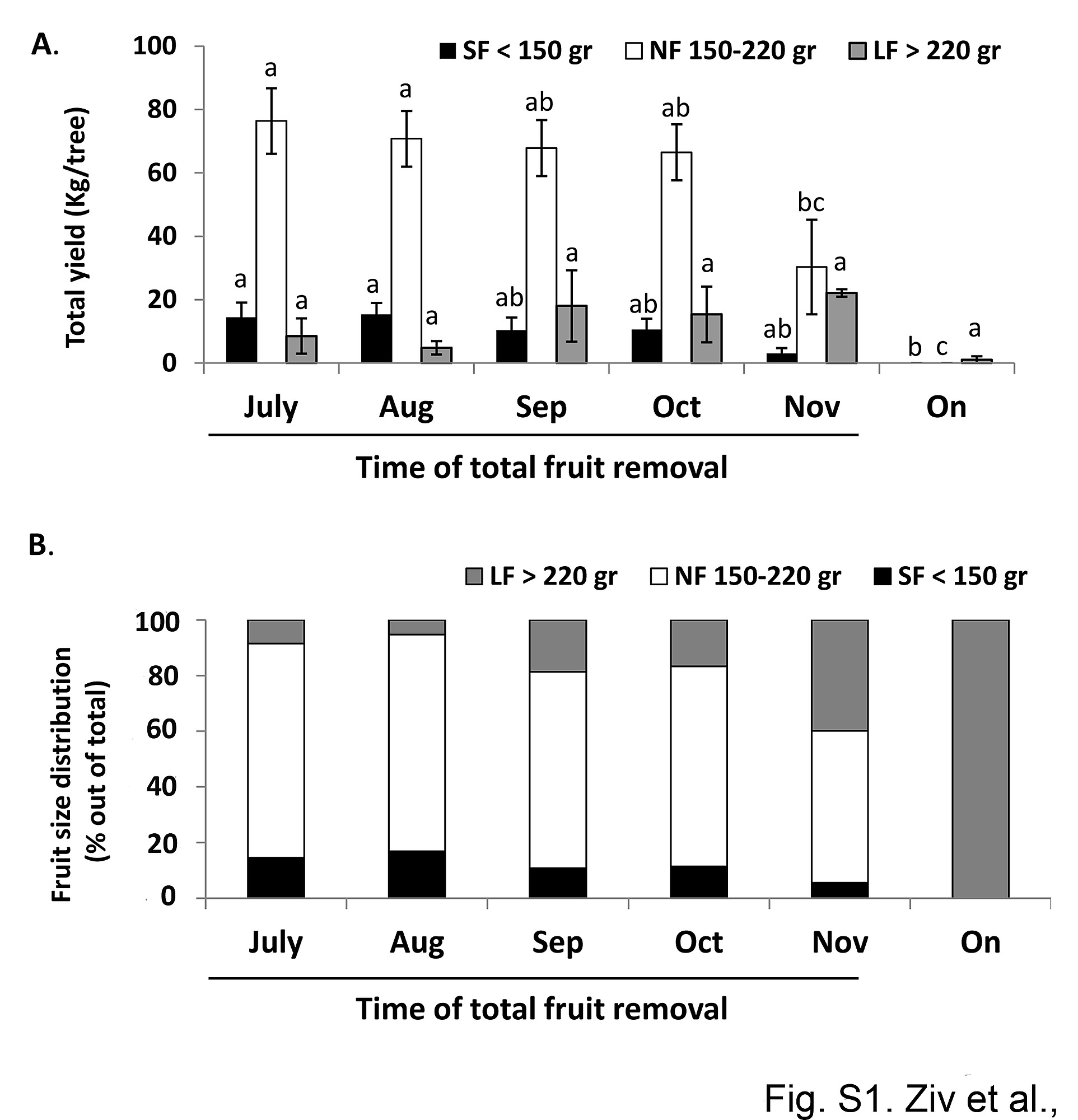 Expression Profiling Of Flowering Locus T Like Gene In Alternate Avocadoseeddiagram1 Figure S1