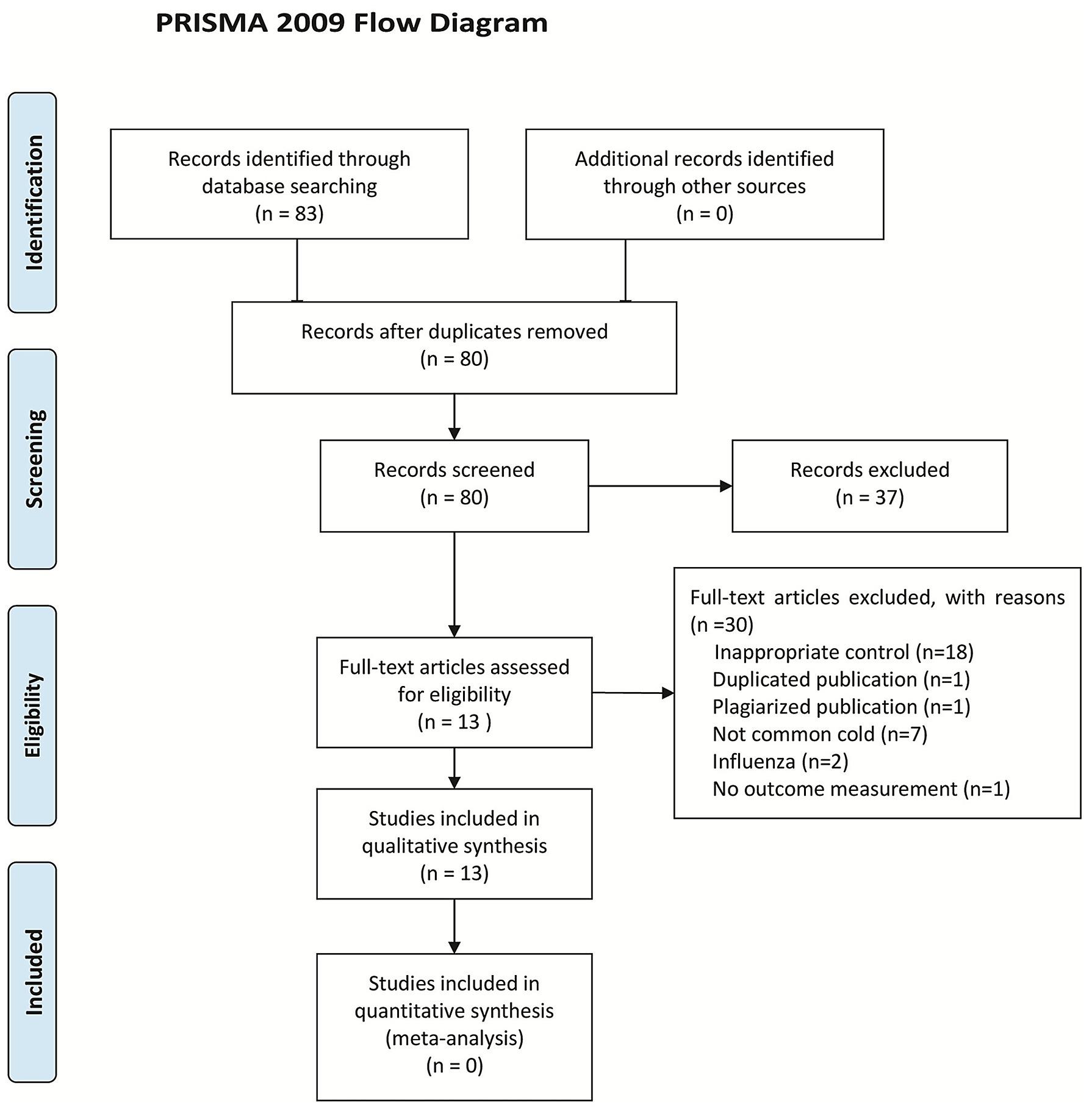 prisma 2009 flow diagram  : prisma flow diagram - findchart.co