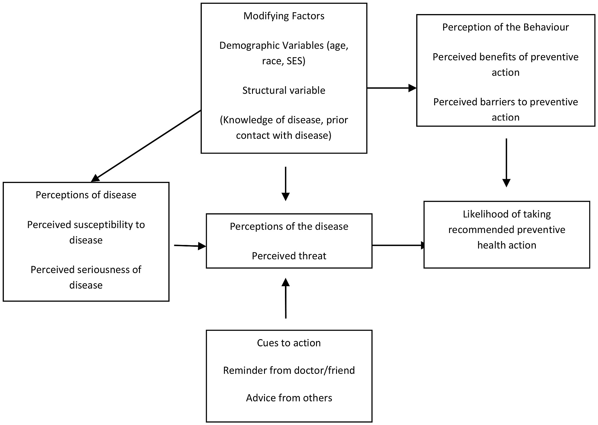 The Health Belief Model Adapted From Rosenstock 1974