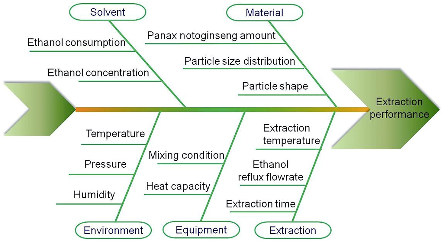 Ishikawa Diagram Analysis For The Ethanol Recycling Extraction Process