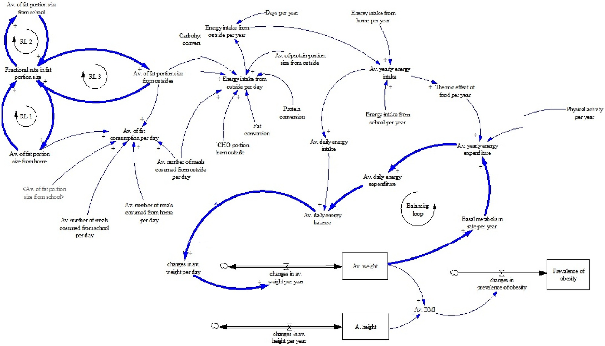 causal diagram Causal loop diagrams map the causal relationships between pairs of elements within a system and identify feedback loops these loops can either be reinforcing (vicious cycle) or balancing (goal-seeking) and complex interactions between loops can lead to unintended consequences the arrows in.