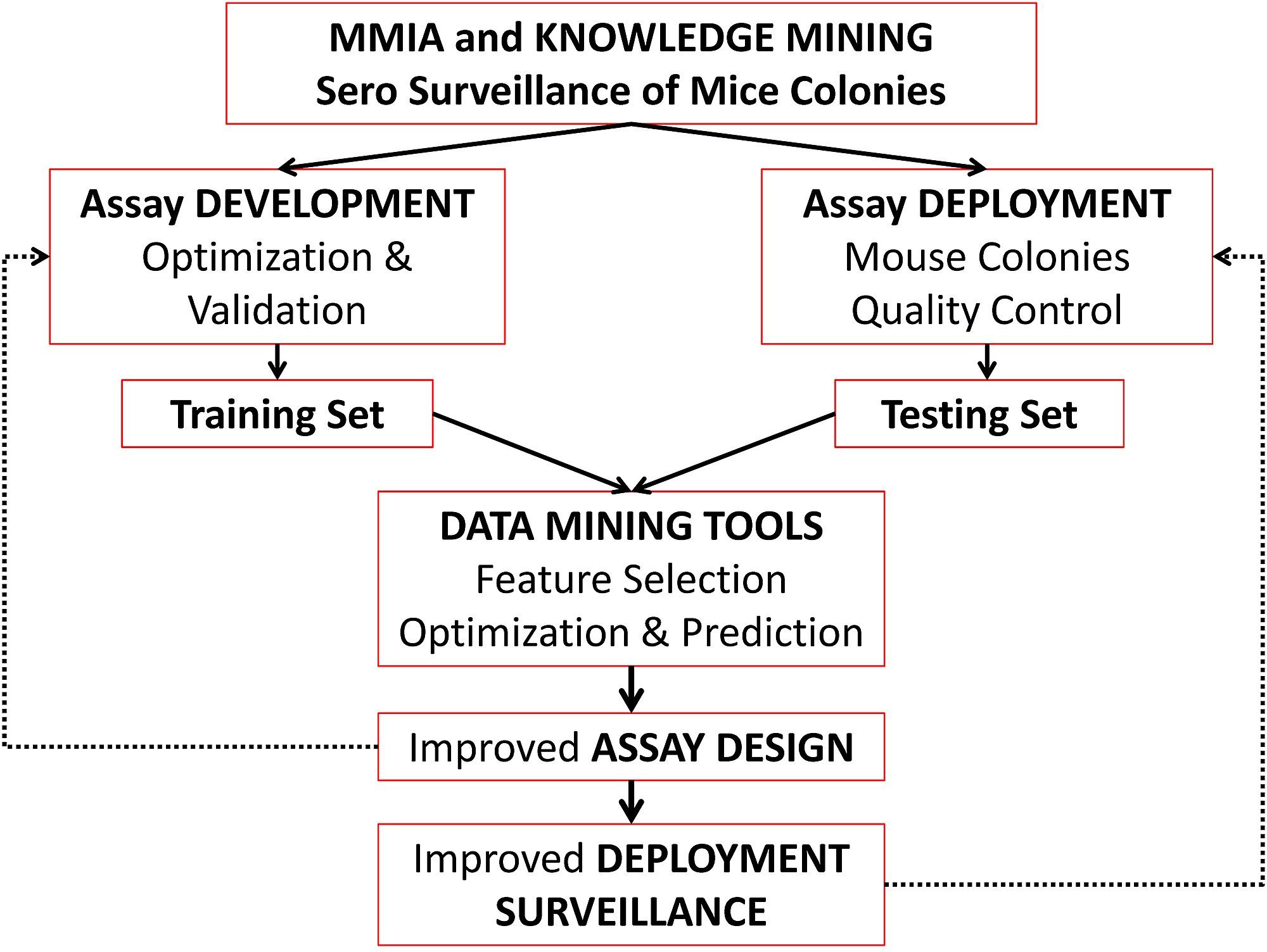 Flow Chart Of The Data Mining Approach Sero Surveillance Of Mice