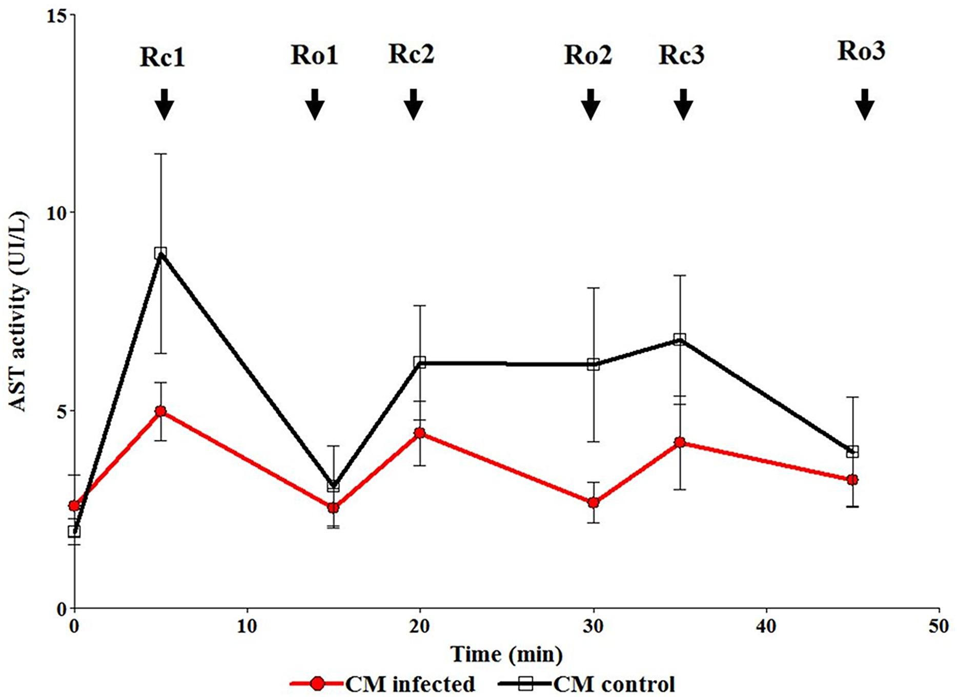 Ro3 Diagram Of Infection Wiring Schematics Gatormade Trailer Determination Aspartate Aminotransferase Activity Ast In