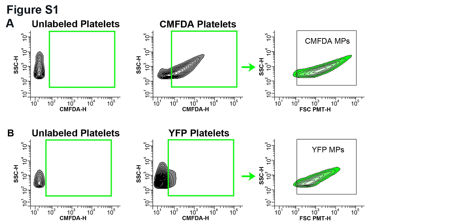 activated platelets flow cytometry