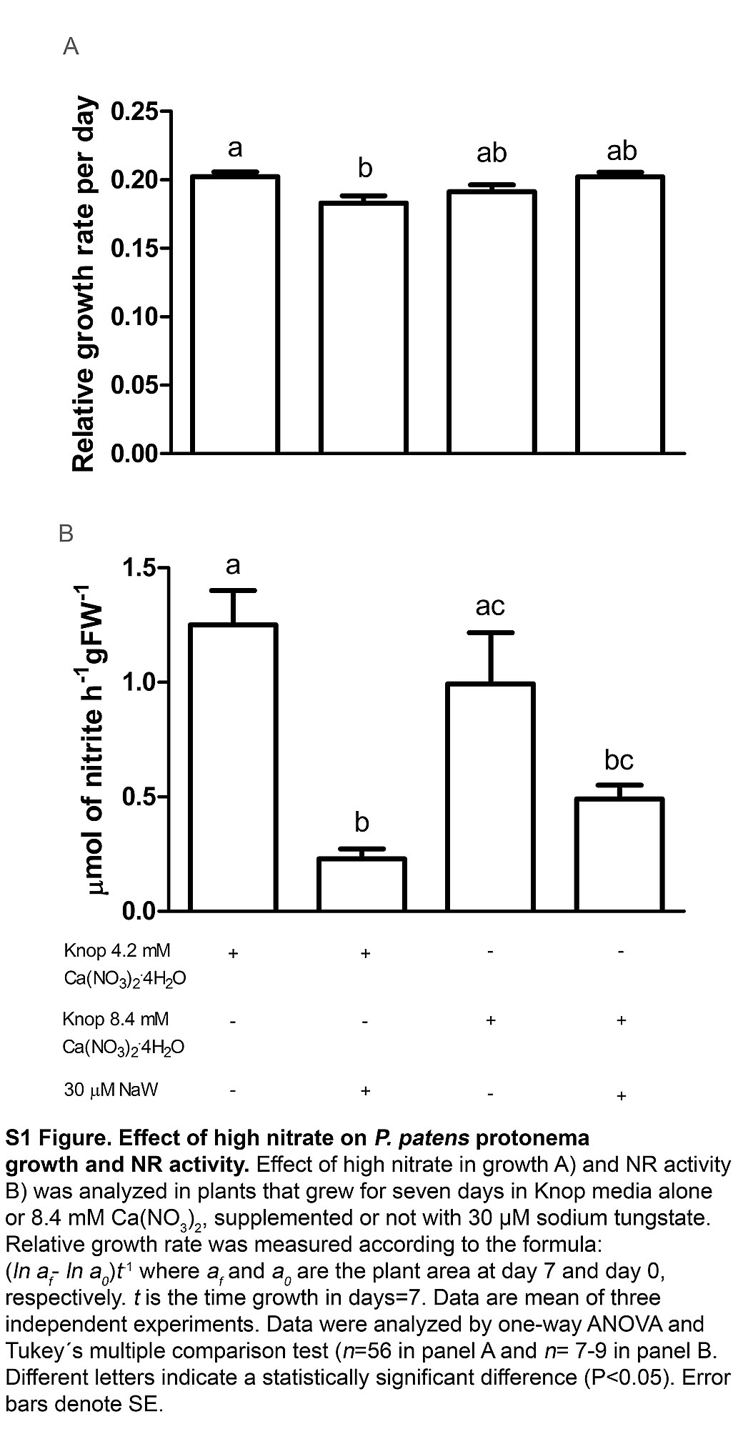 effect of high nitrate on p  patens protonema growth and nr activity