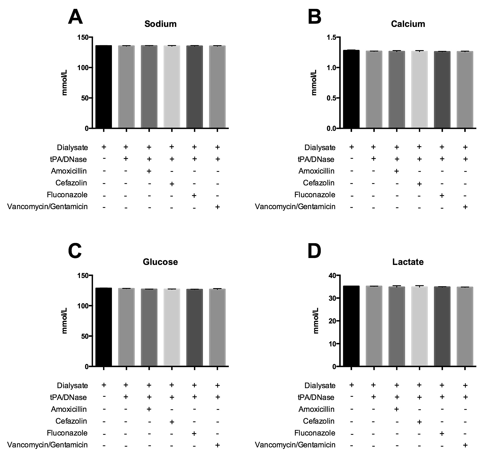 Effects Of TPA And DNase Antimicrobial Agents On Dialysate Composition