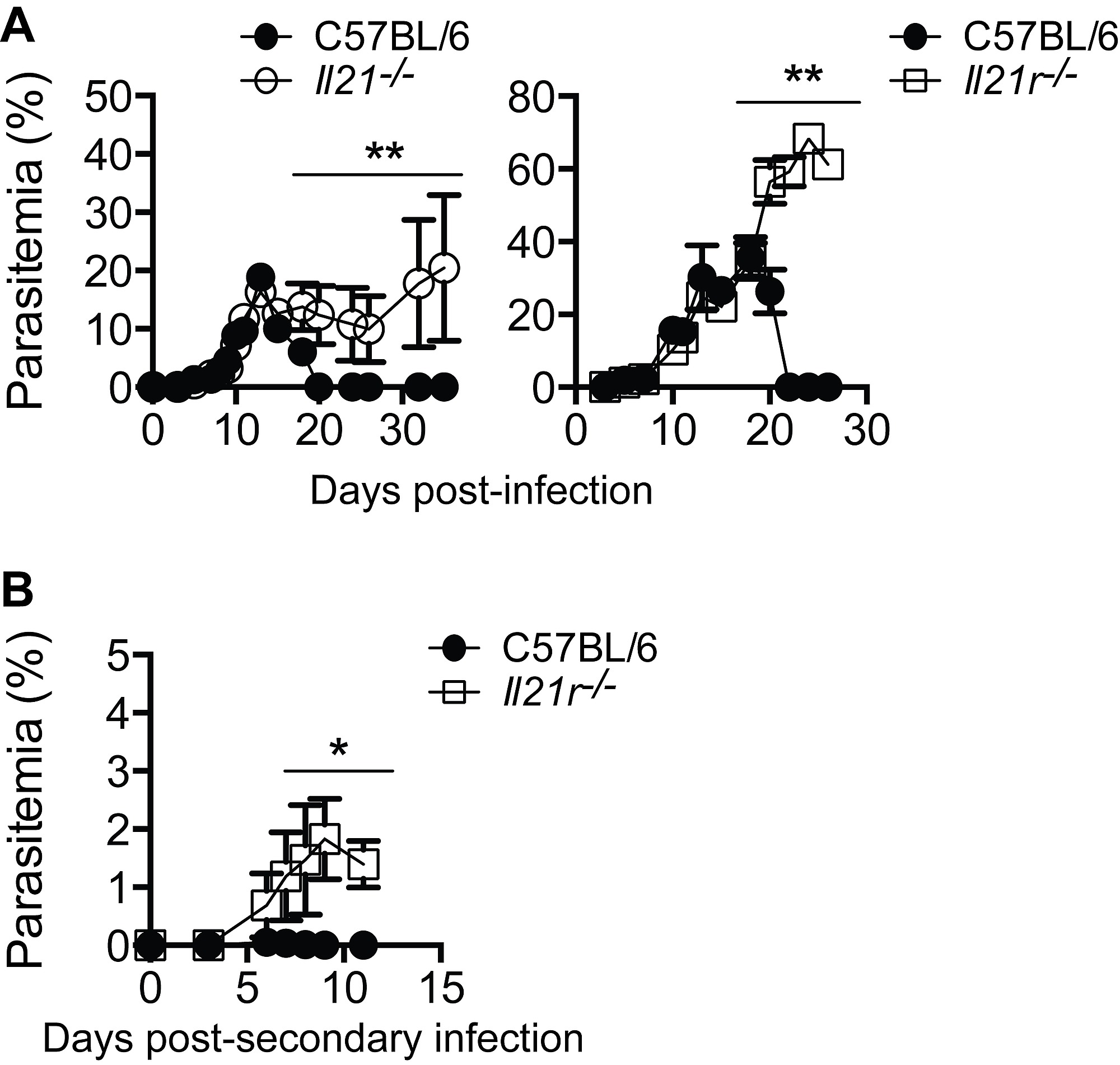 p  yoelii infection in mice deficient in il-21 signaling