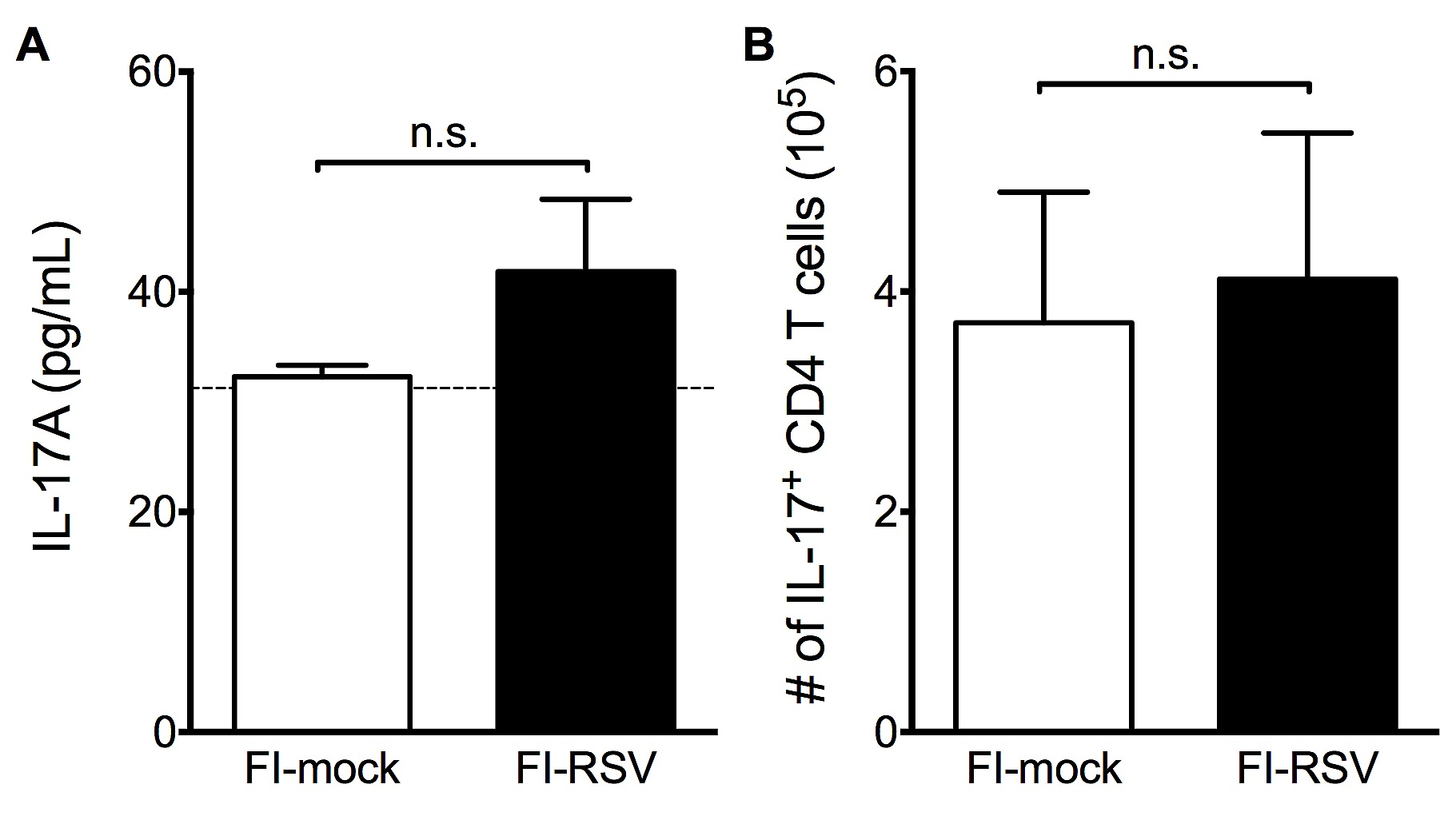 Rsv Vaccine Enhanced Disease Is Orchestrated By The Combined Actions Fig 448 Improved Duty Cycle Control S1 No Significant Alteration To Th17 Response Associated With Fi Immunization