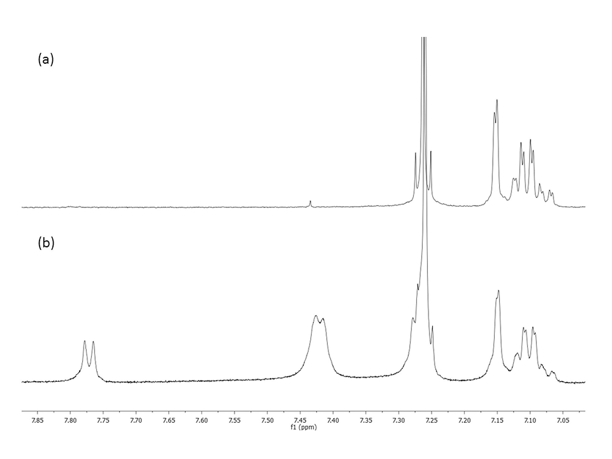 1h Nmr Spectra Of Sample 6 From Table 1 A And Sample 6 With