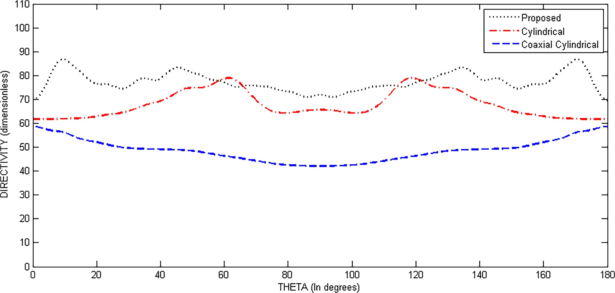 Directivity Comparison of Proposed, Cylindrical and Coaxial