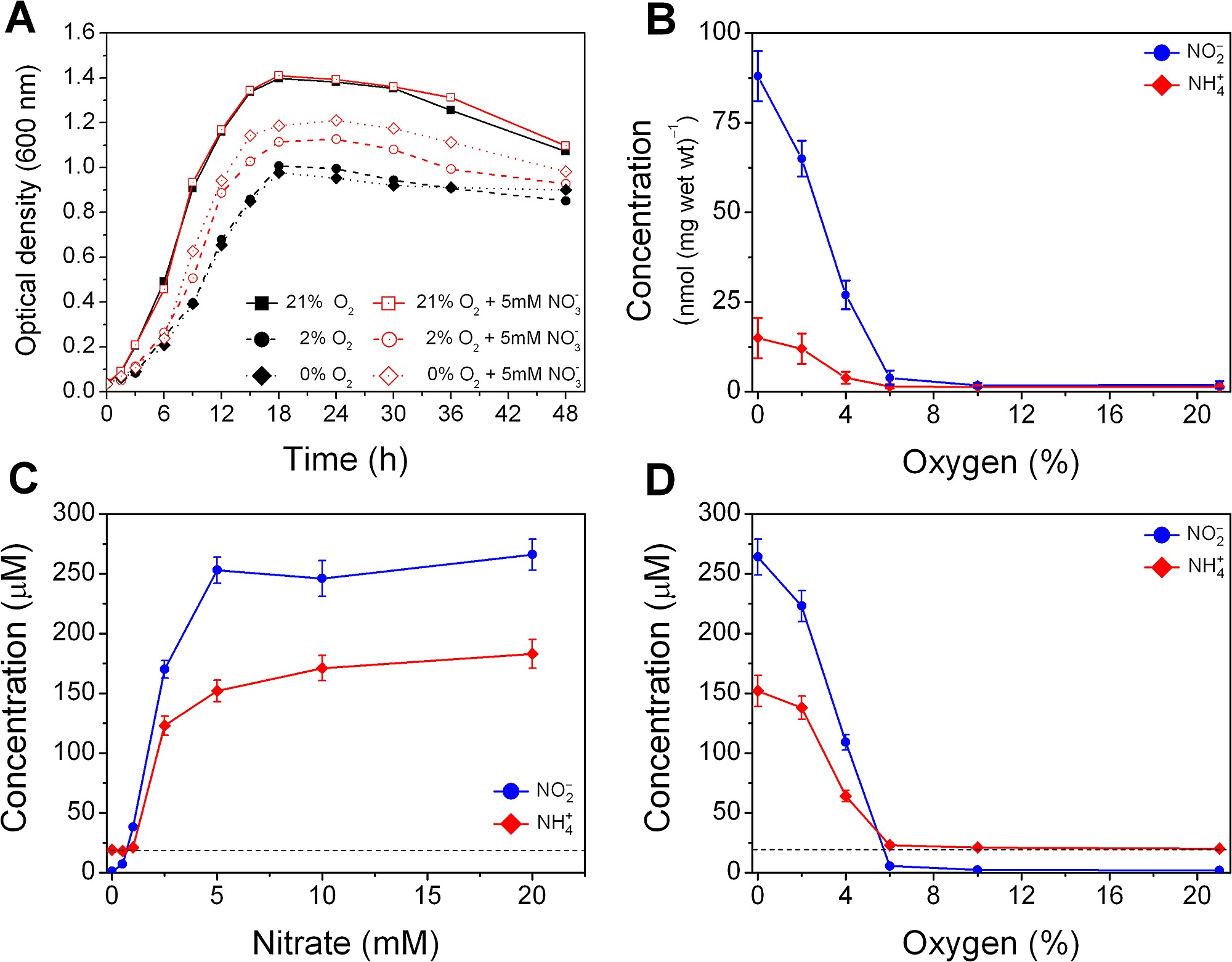 Nitrate and oxygen effect on eli bacterial cultures growth and nitrate and oxygen effect on eli bacterial cultures growth and formation of nitrite and ammonia ccuart Image collections
