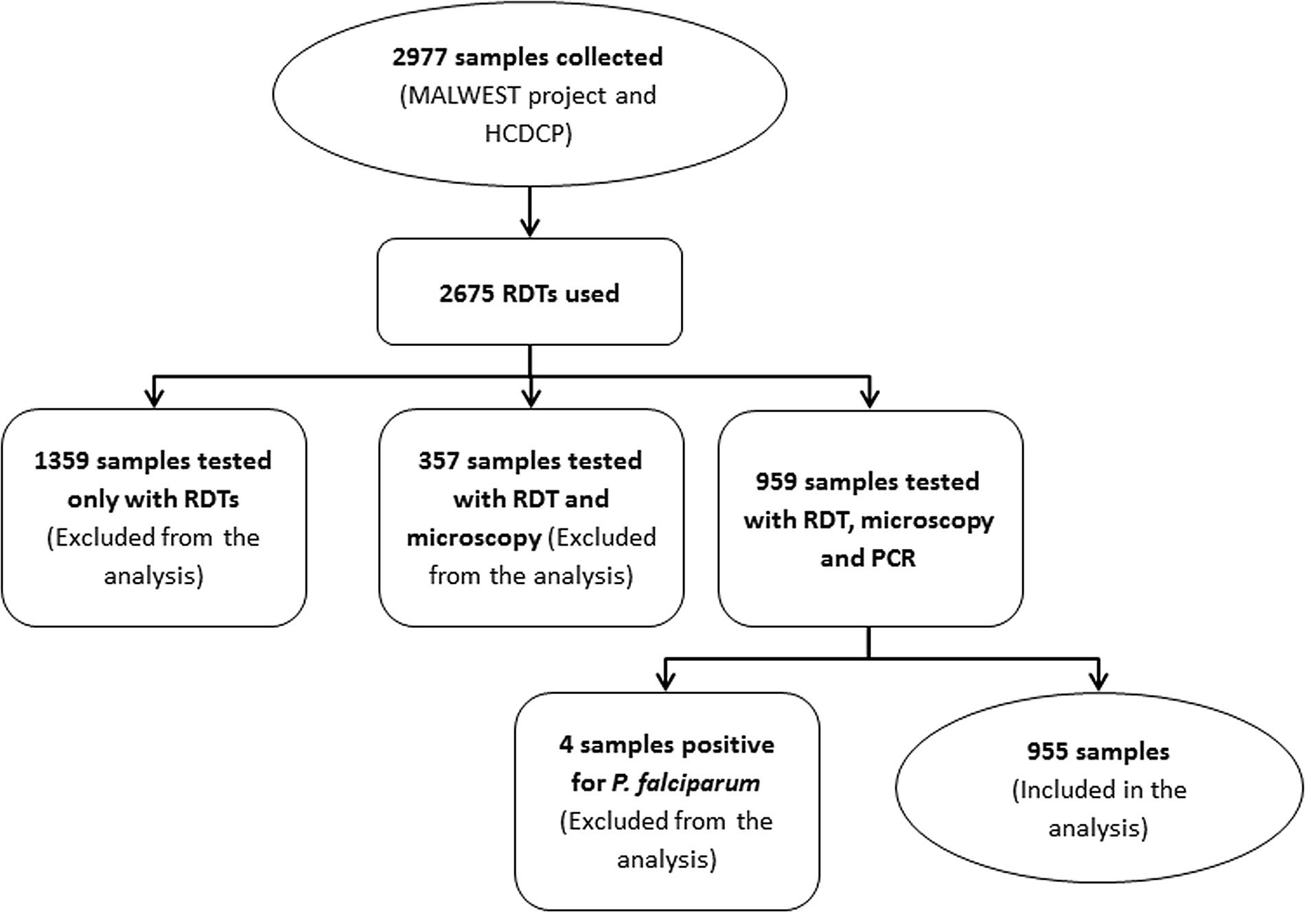 Flow chart of all samples collected for malaria in greece 2012 fig1 nvjuhfo Choice Image