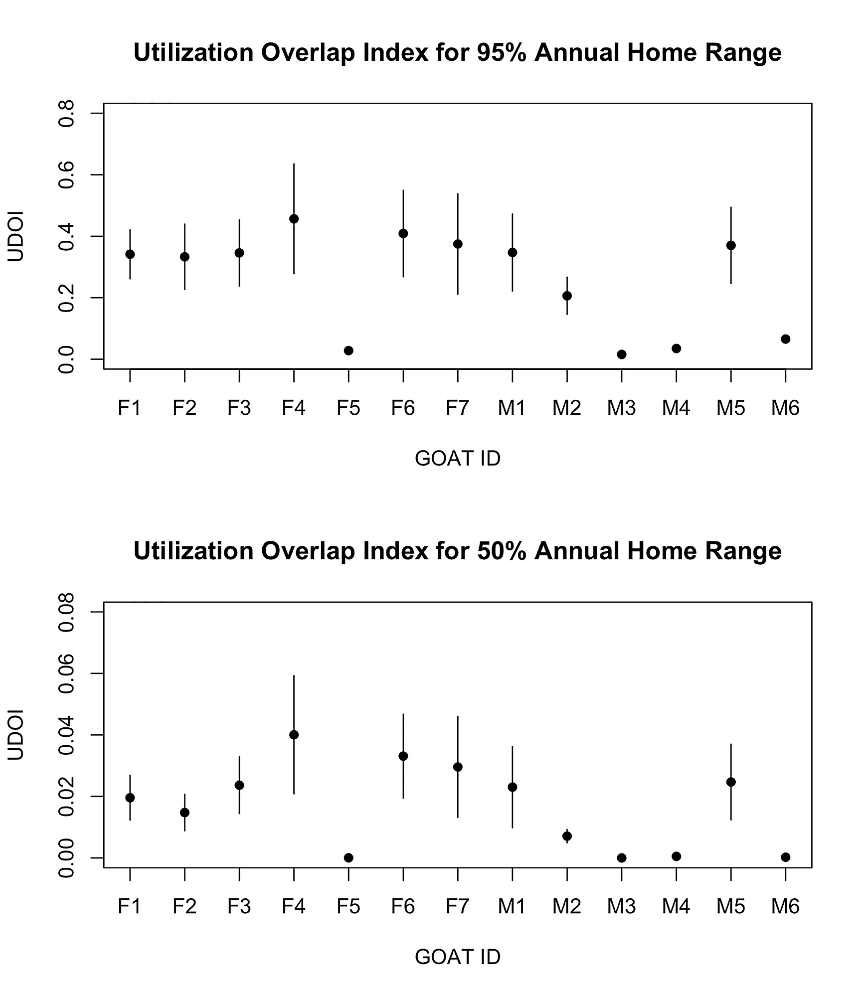 Home Range Use and Movement Patterns of Non-Native Feral