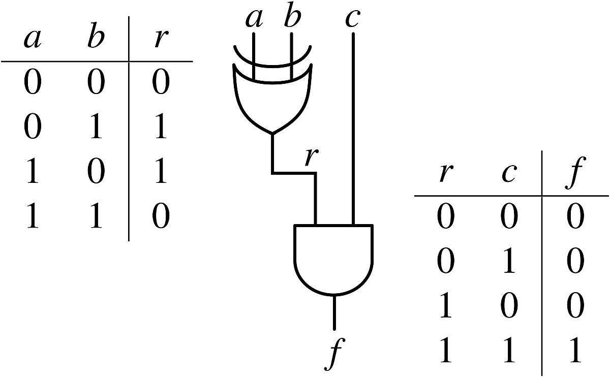 Example Of A Logic Circuit And Corresponding Truth Tables Diagram Table