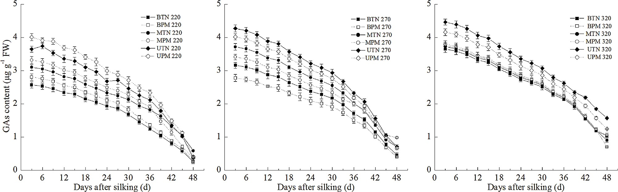 Effect of plastic film mulching on the GA1+4 content in maize grains