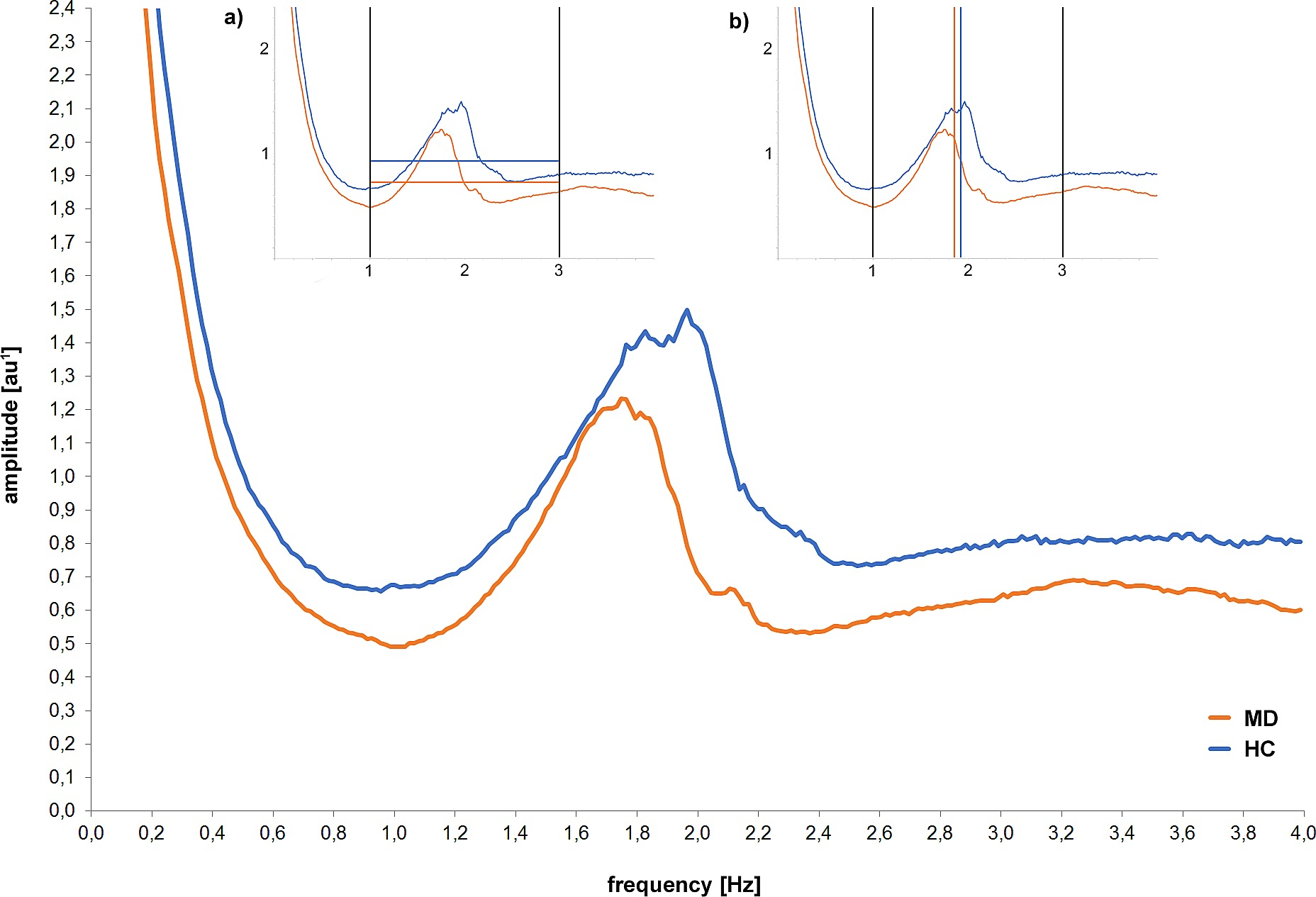 Spectral analysis of acceleration (frequency and amplitude) of MD