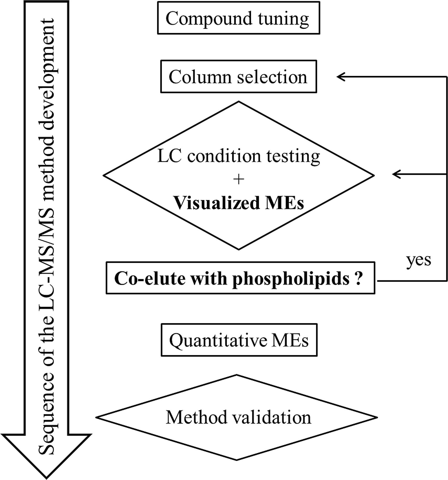 flowchart of lc ms ms method development