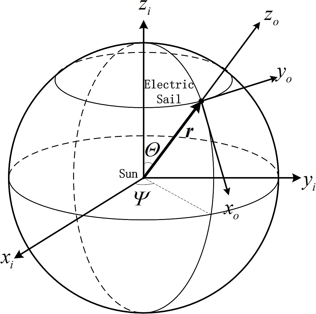 Heliocentric-ecliptic inertial frame and orbital reference frame.