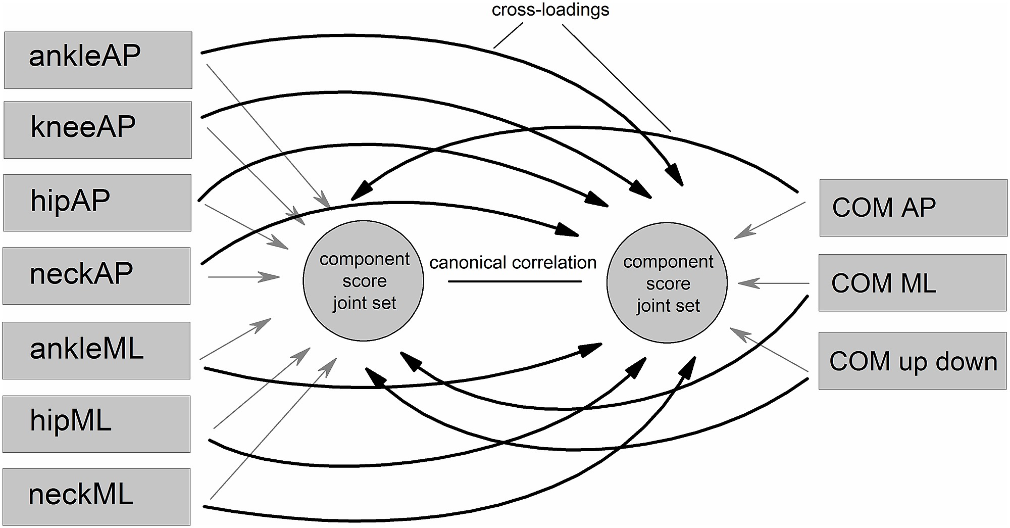 Basic procedures of the canonical correlation analysis cca in basic procedures of the canonical correlation analysis cca in conceptual diagram form pooptronica Images