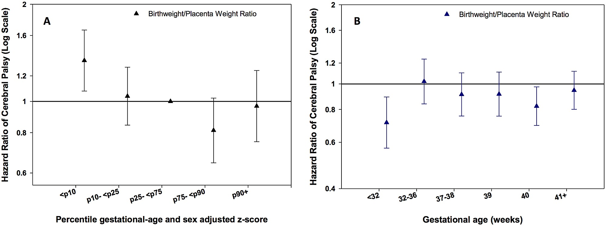 Disproportionate Fetal Growth and the Risk for Congenital
