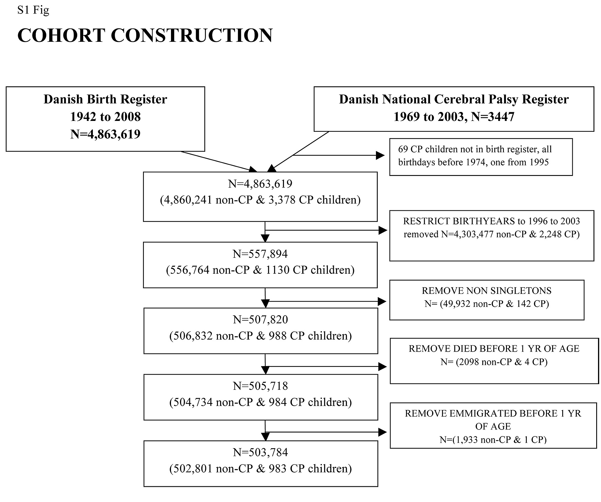 Disproportionate fetal growth and the risk for congenital cerebral s1 fig cohort construction nvjuhfo Choice Image