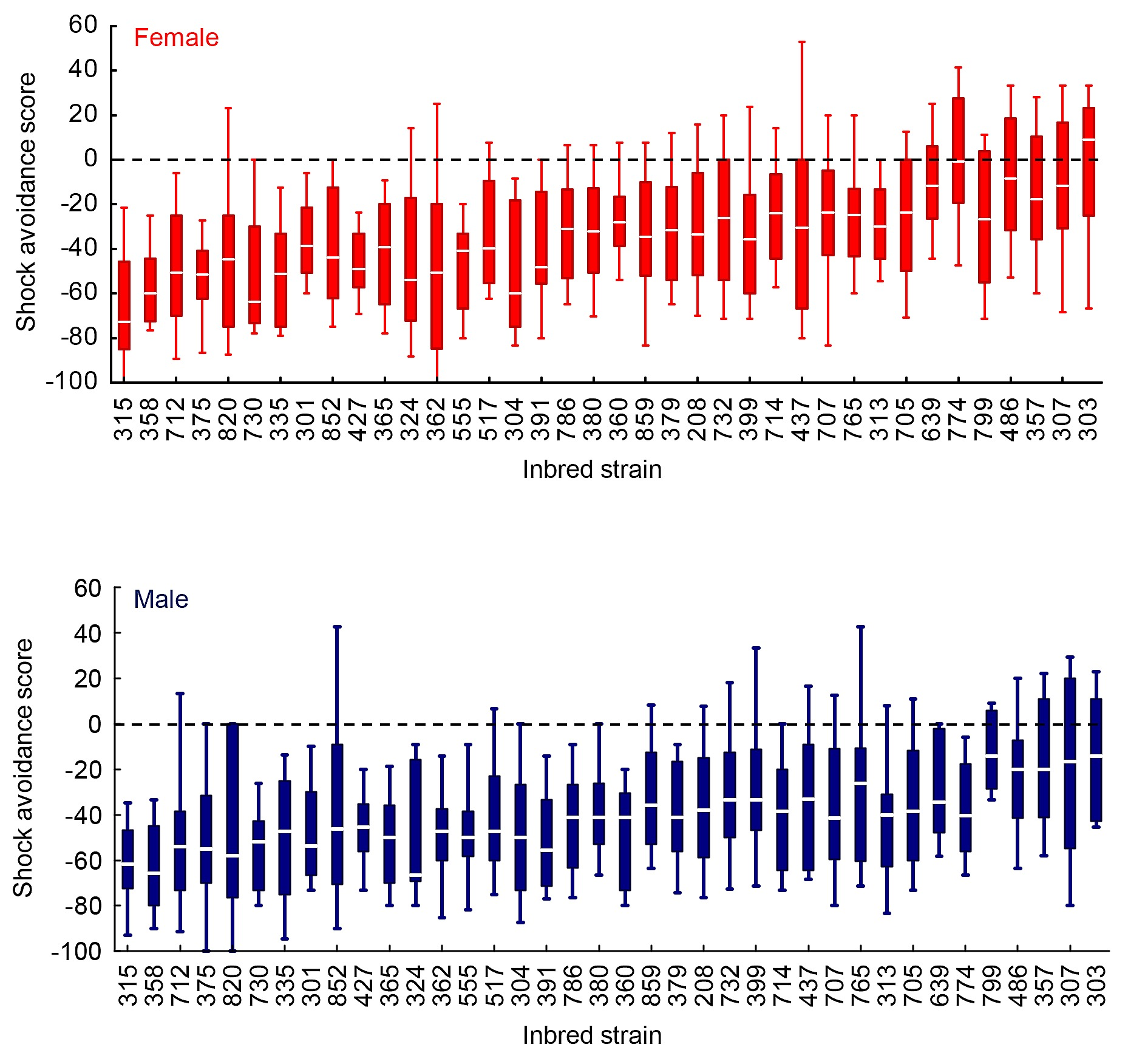 Genome Wide Association Analyses Point to Candidate Genes for
