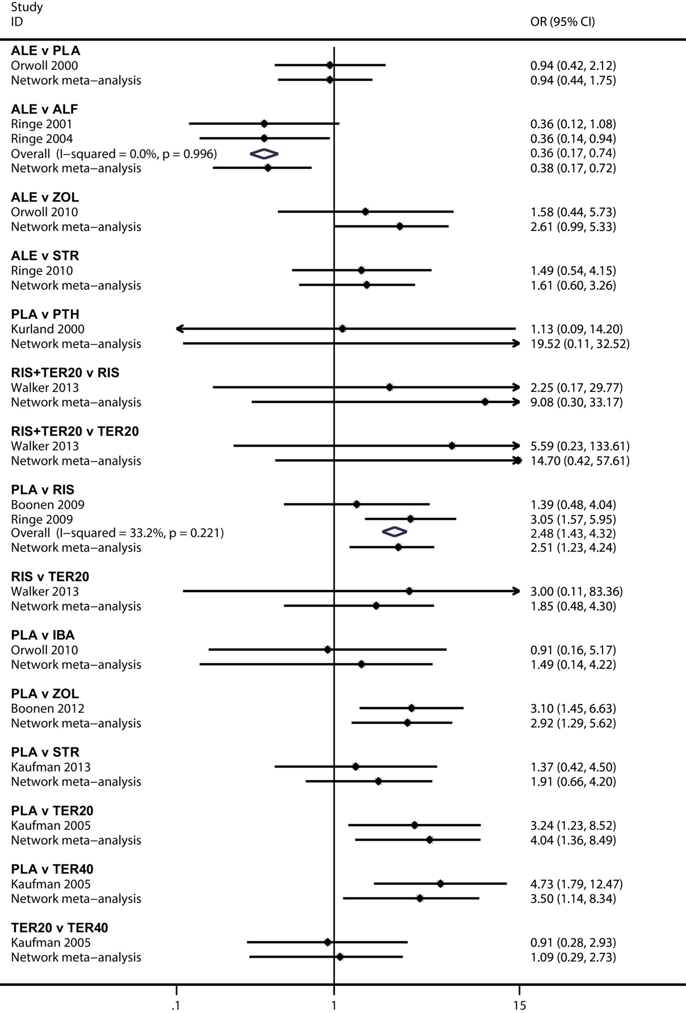 S1 Fig Pooled Odds Ratio For Fracture Rate By Bayesian Network Meta Analysis And Traditional