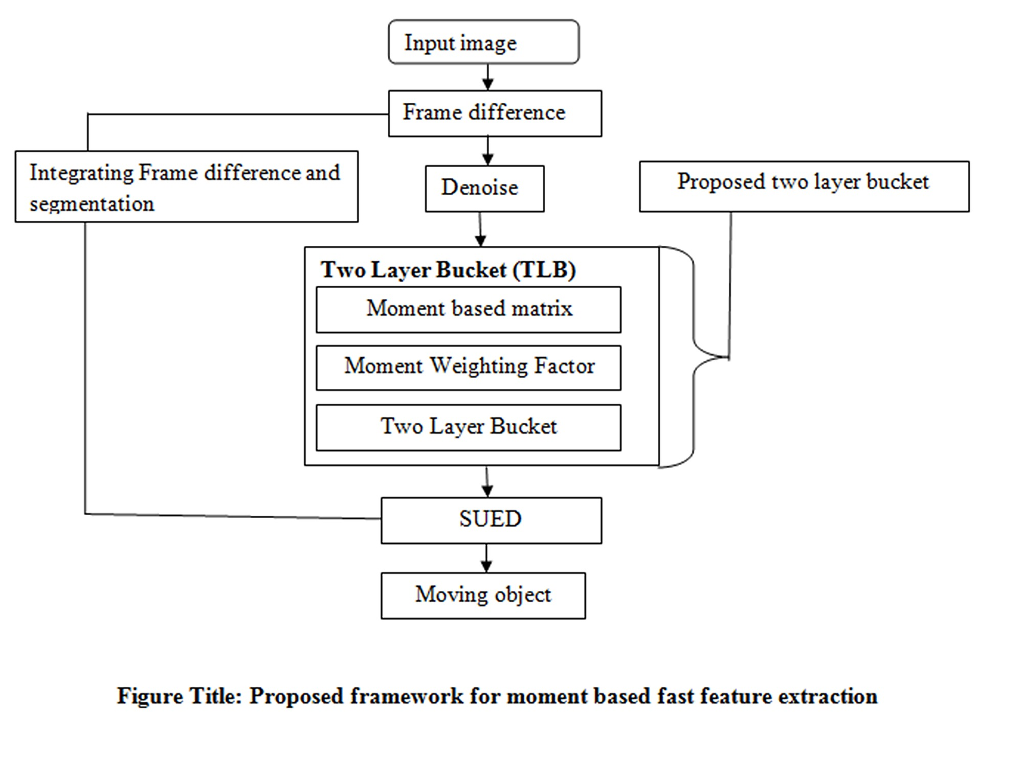 Moment Feature Based Fast Feature Extraction Algorithm for Moving