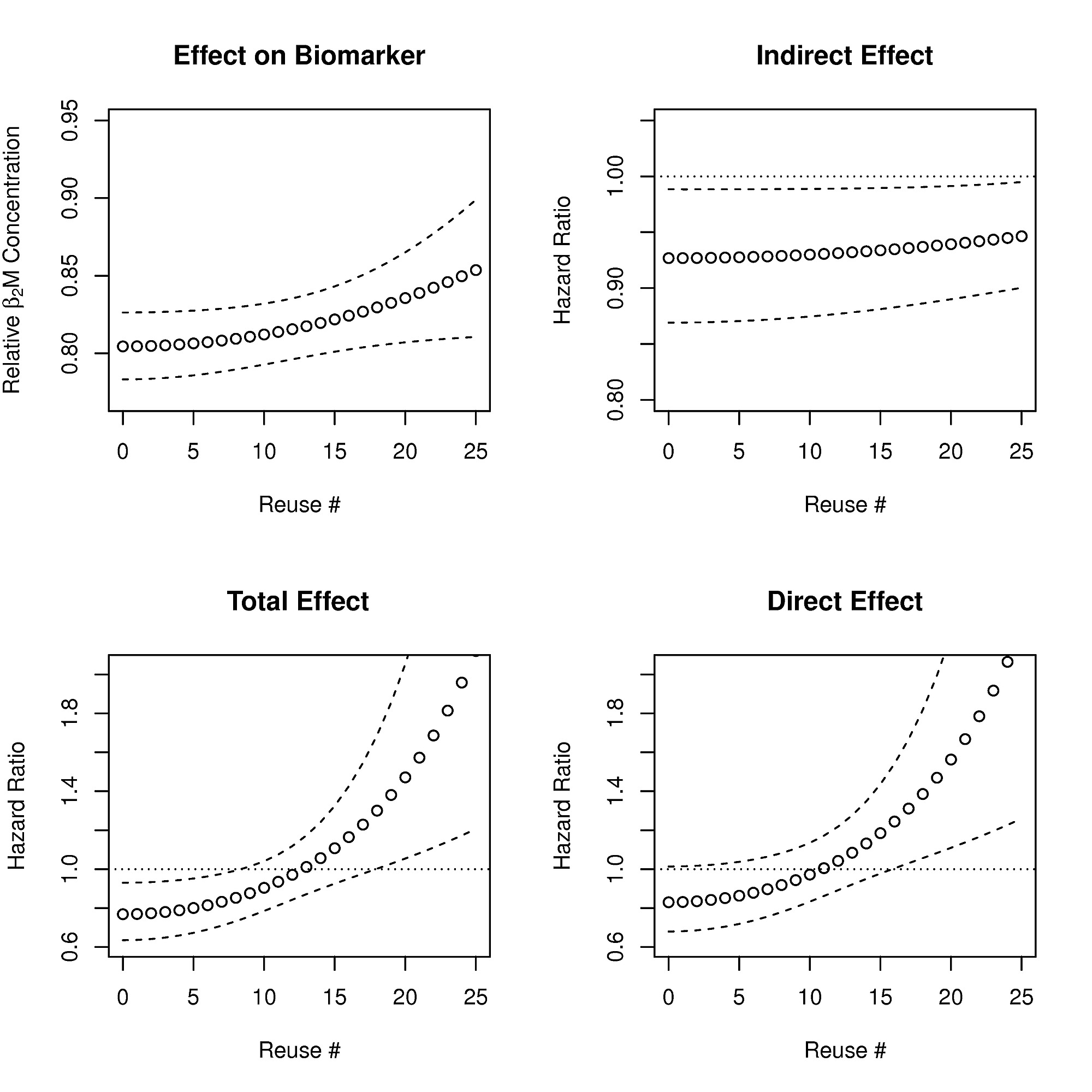 Dialyzer Reuse and Outcomes of High Flux Dialysis