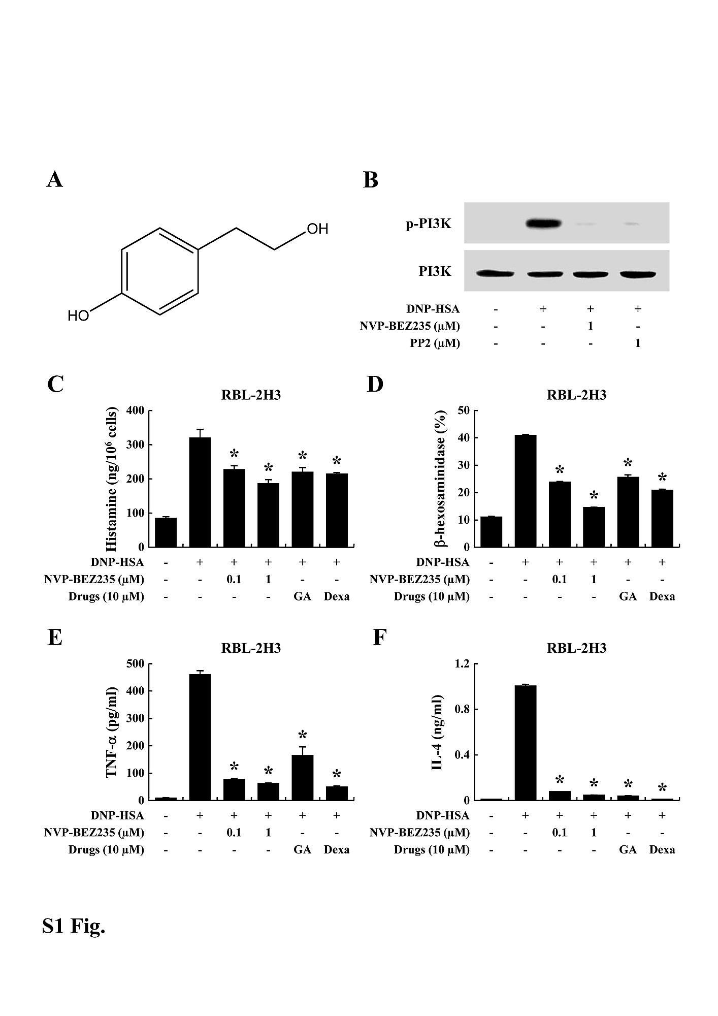 Tyrosol Suppresses Allergic Inflammation by Inhibiting the