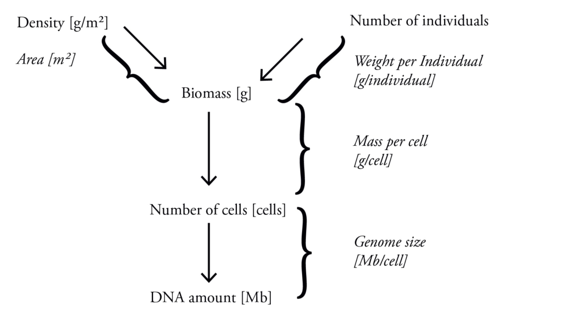 An Estimate Of The Total Dna In Biosphere Eukaryotic Cells Are Generally Much Larger Than Prokaryotic Figshare