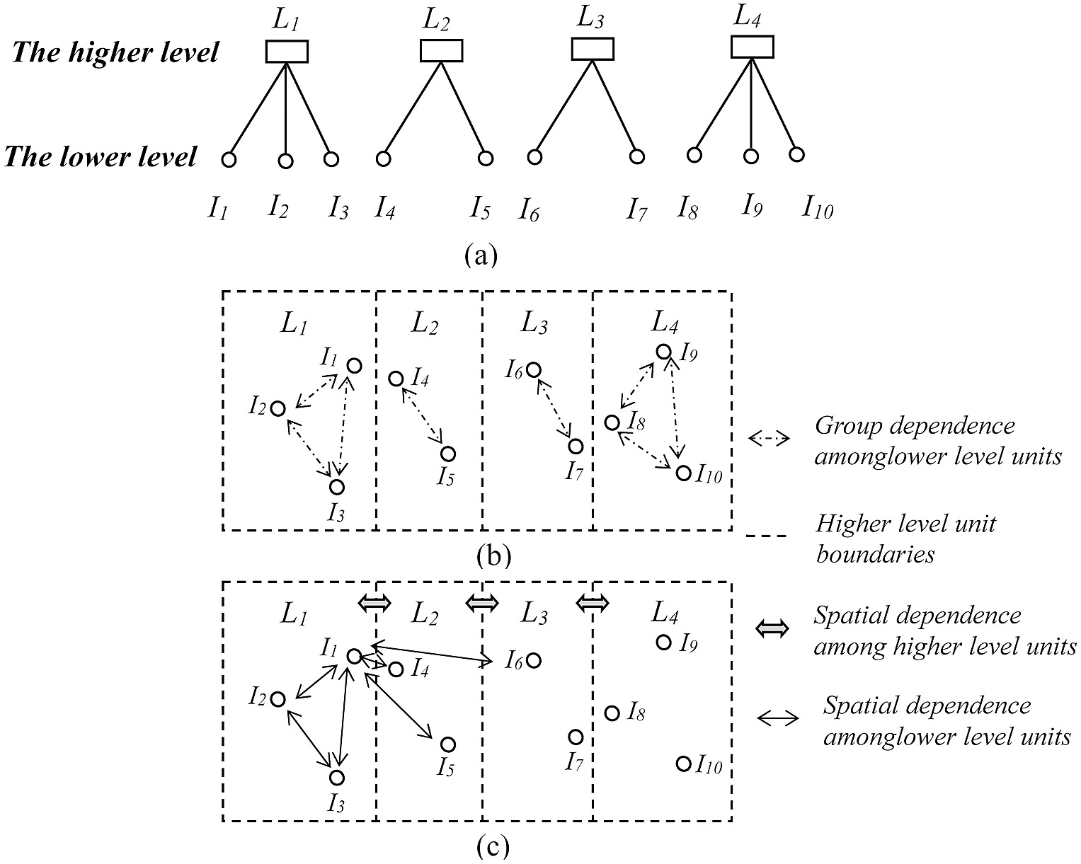 A two level data structure shown hierarchically and also as ... Map Data Structure on program structure, primitive type, abstract structure, procedural programming, map program, protein structure, map java, software structure, map operating system, boolean data type, map design, power structure, plot structure, home structure, array data type, abstract data type, navigation structure, map testing, satellite structure, map statistics,