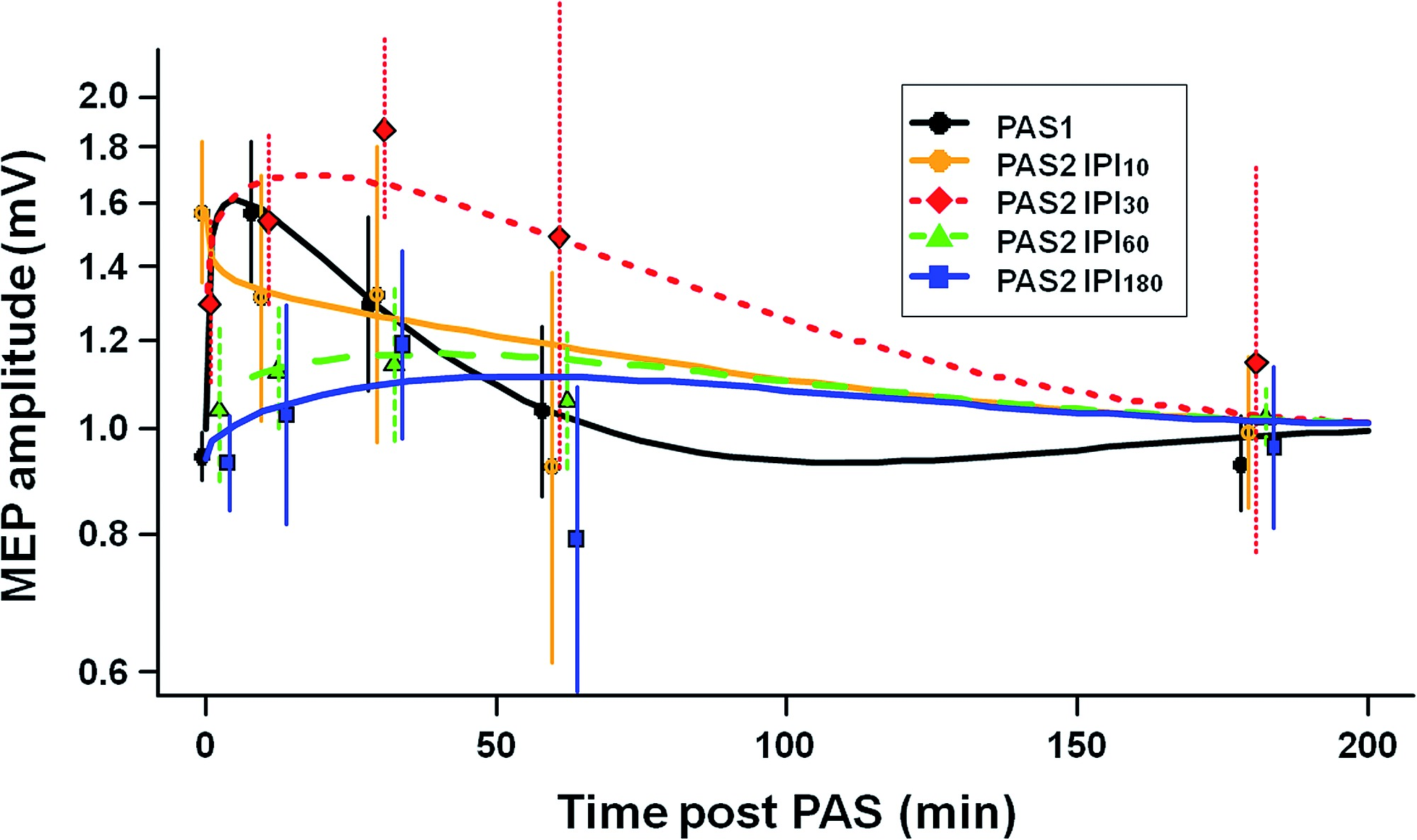 computational modeling of the time course of pas1 and pas2 effects