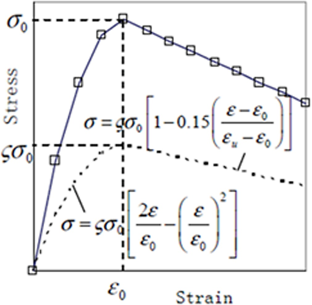 Plotted modified hognestad stress strain curve of concrete in this fig8 pooptronica Image collections
