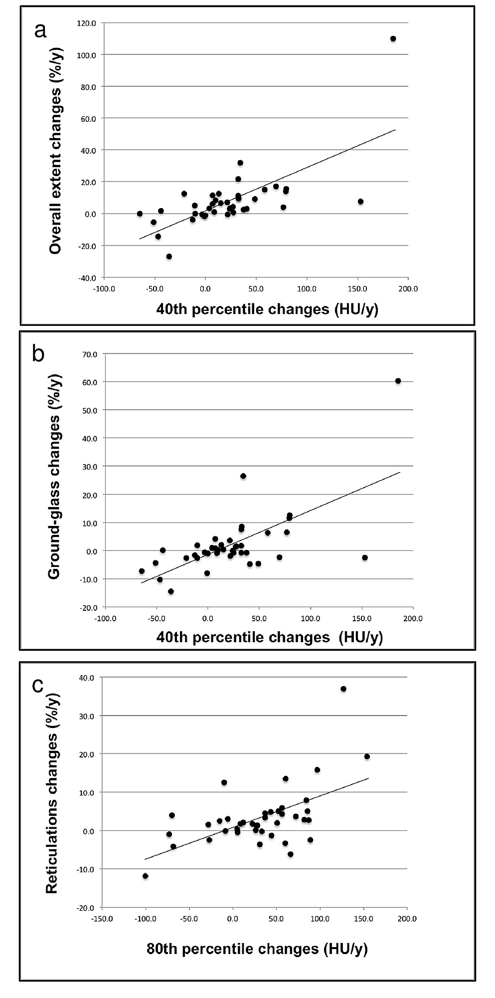 Correlations between changes at 1-year in selected percentiles of