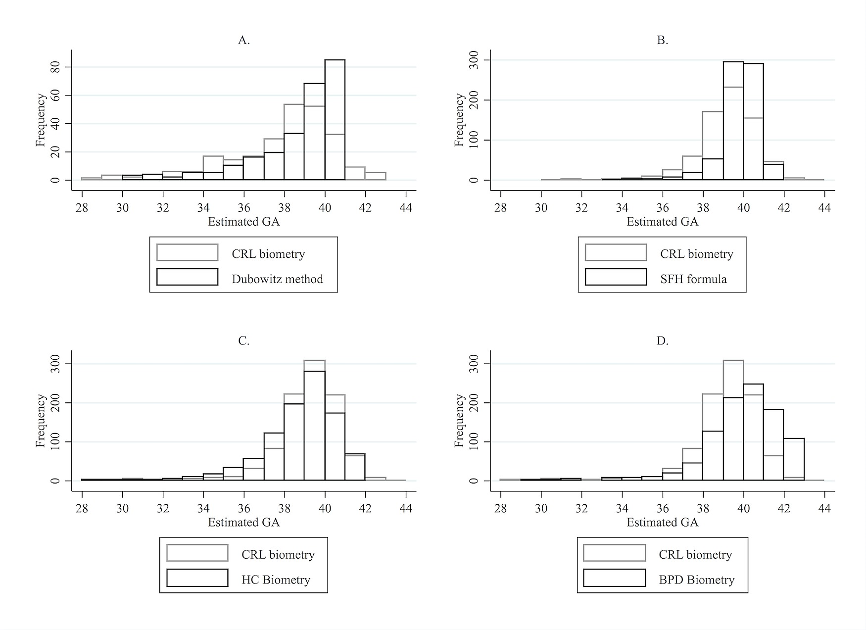 Estimating Gestational Age in Late Presenters to Antenatal