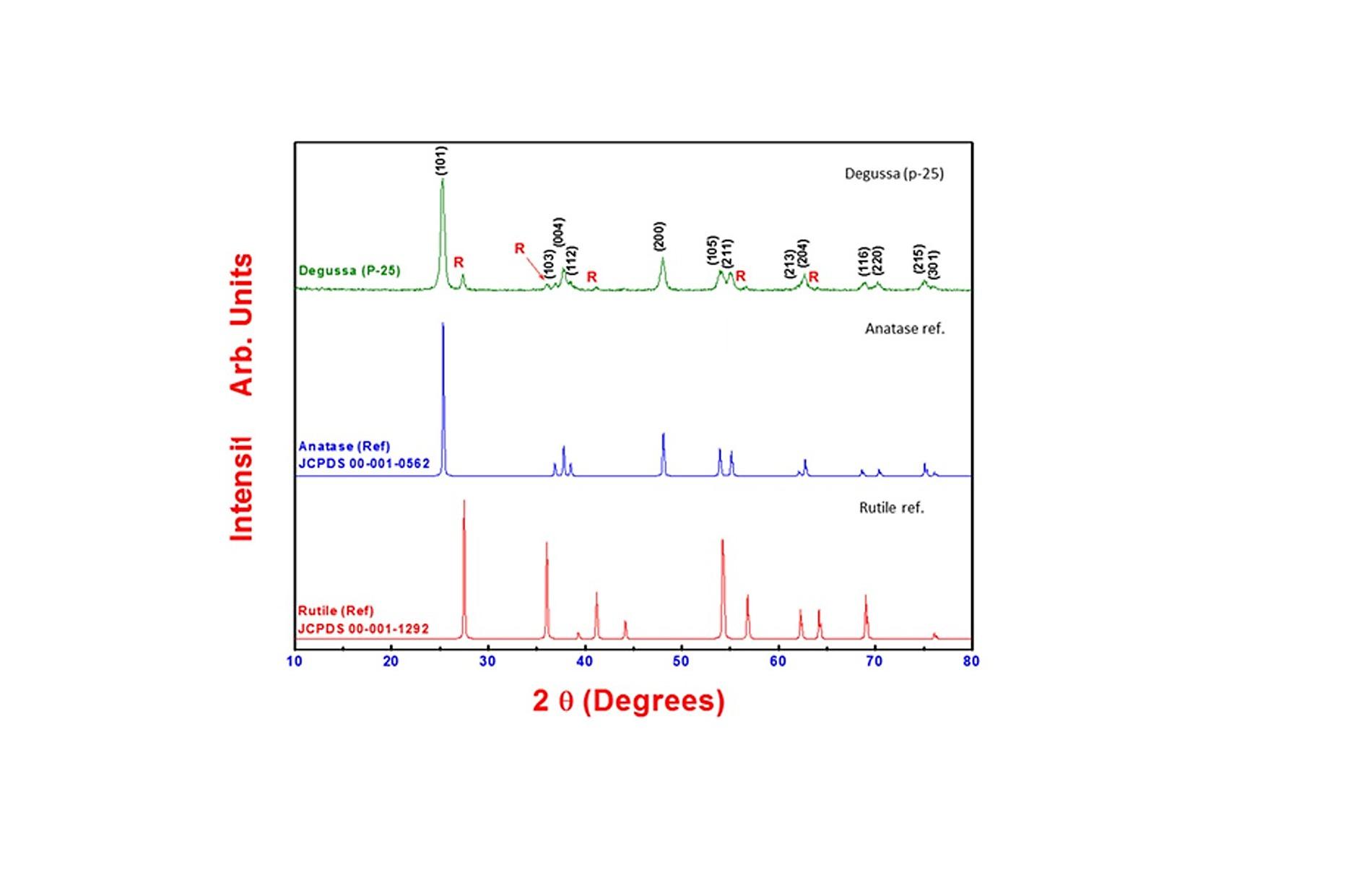 Titanium Dioxide Nanoparticles Induce Endoplasmic Reticulum Stress Np Sensor Tester Wiring Diagram X Ray Diffraction Xrd Data Of Tio2