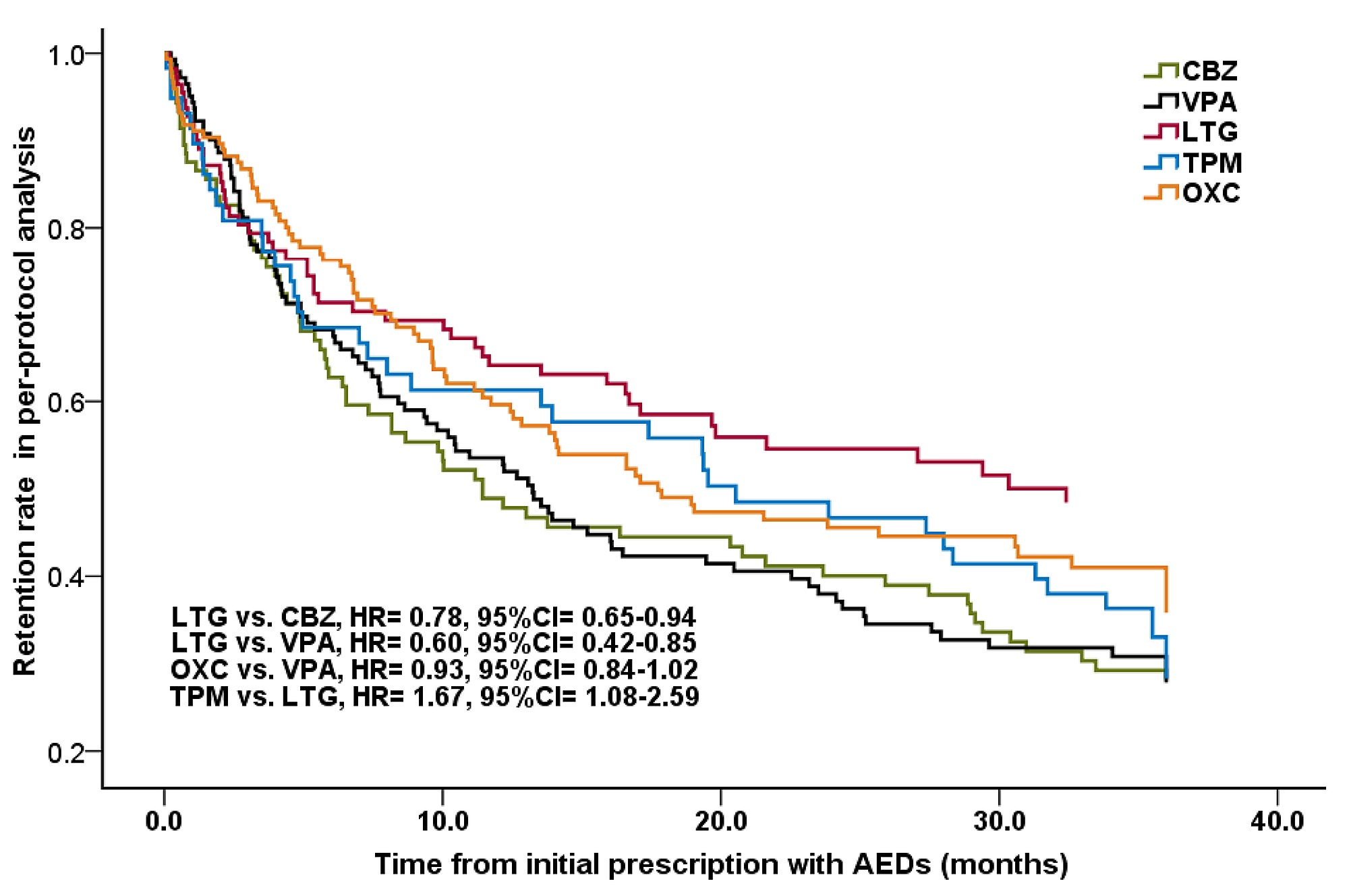 Comparative Long-Term Effectiveness of a Monotherapy with
