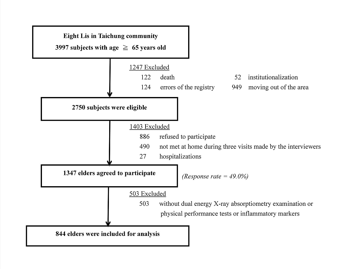 Association Of Sarcopenic Obesity With Higher Serum High Sensitivity Process Flow Diagram Exercise Recruitment Chart