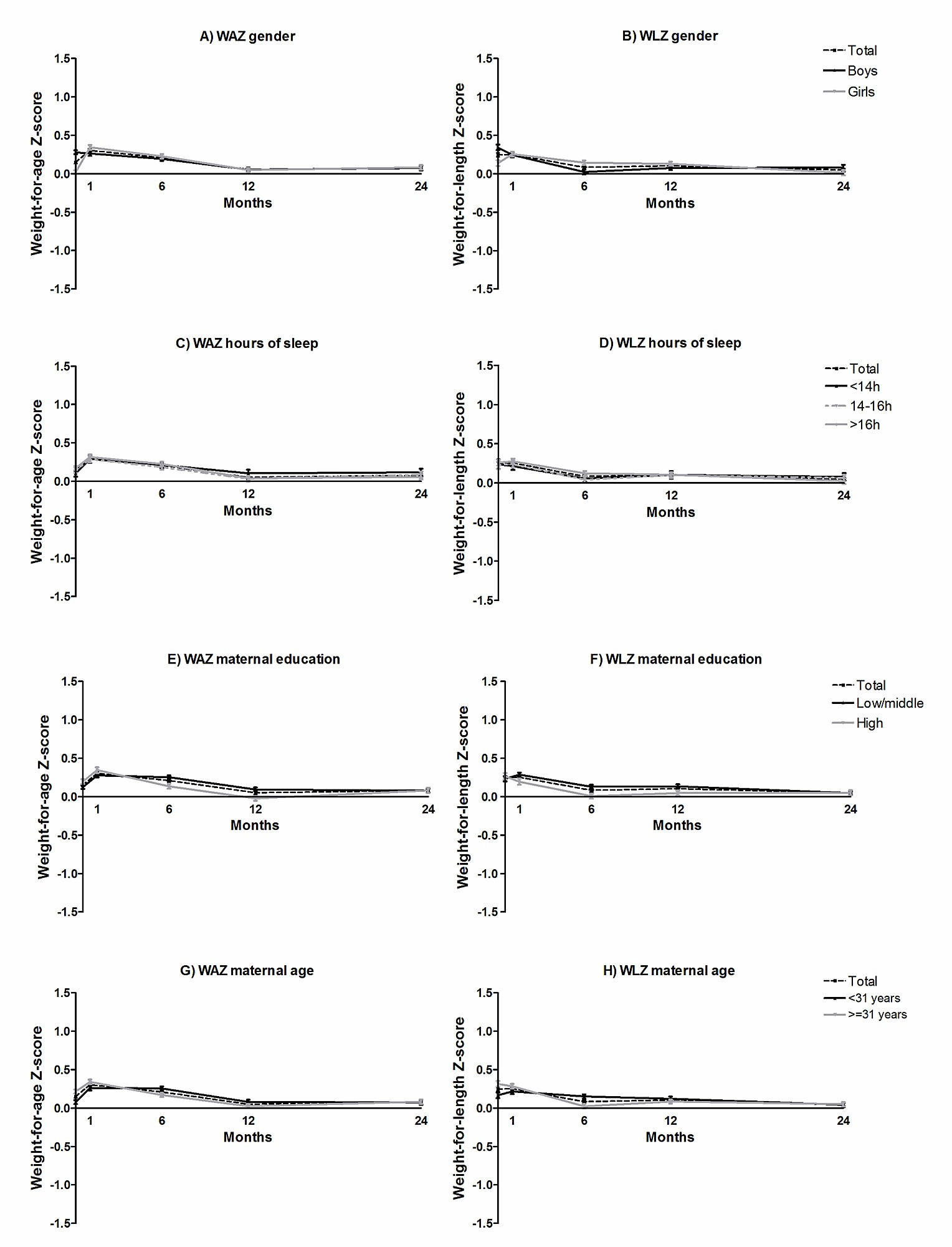 Determinants of Weight Gain during the First Two Years of