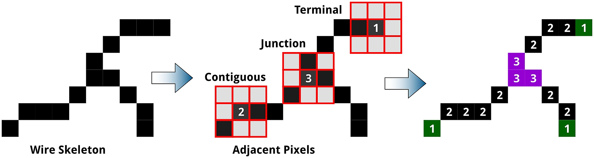 Pixels of a typical junction and three associated terminal