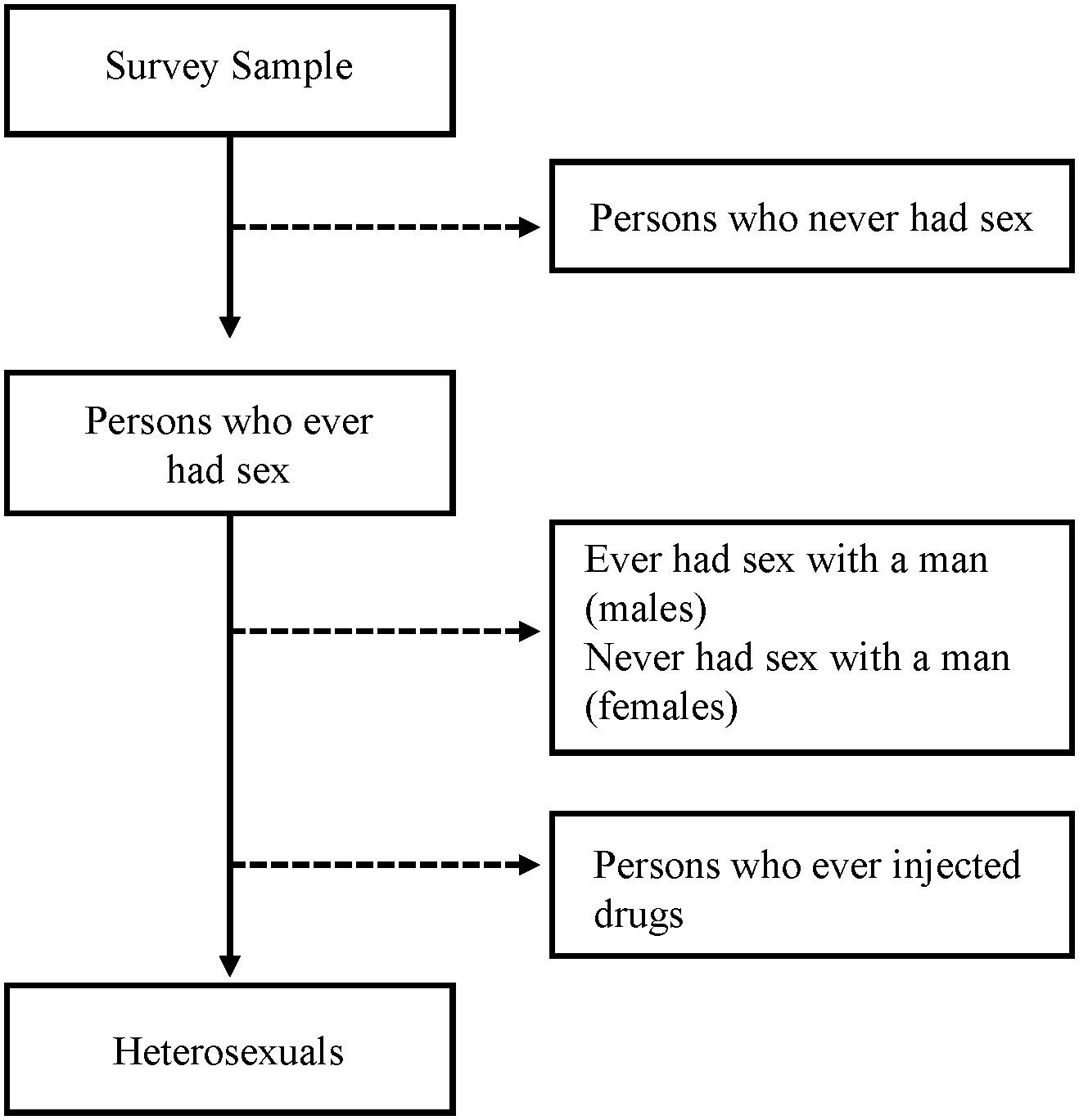 Heterosexual definition images