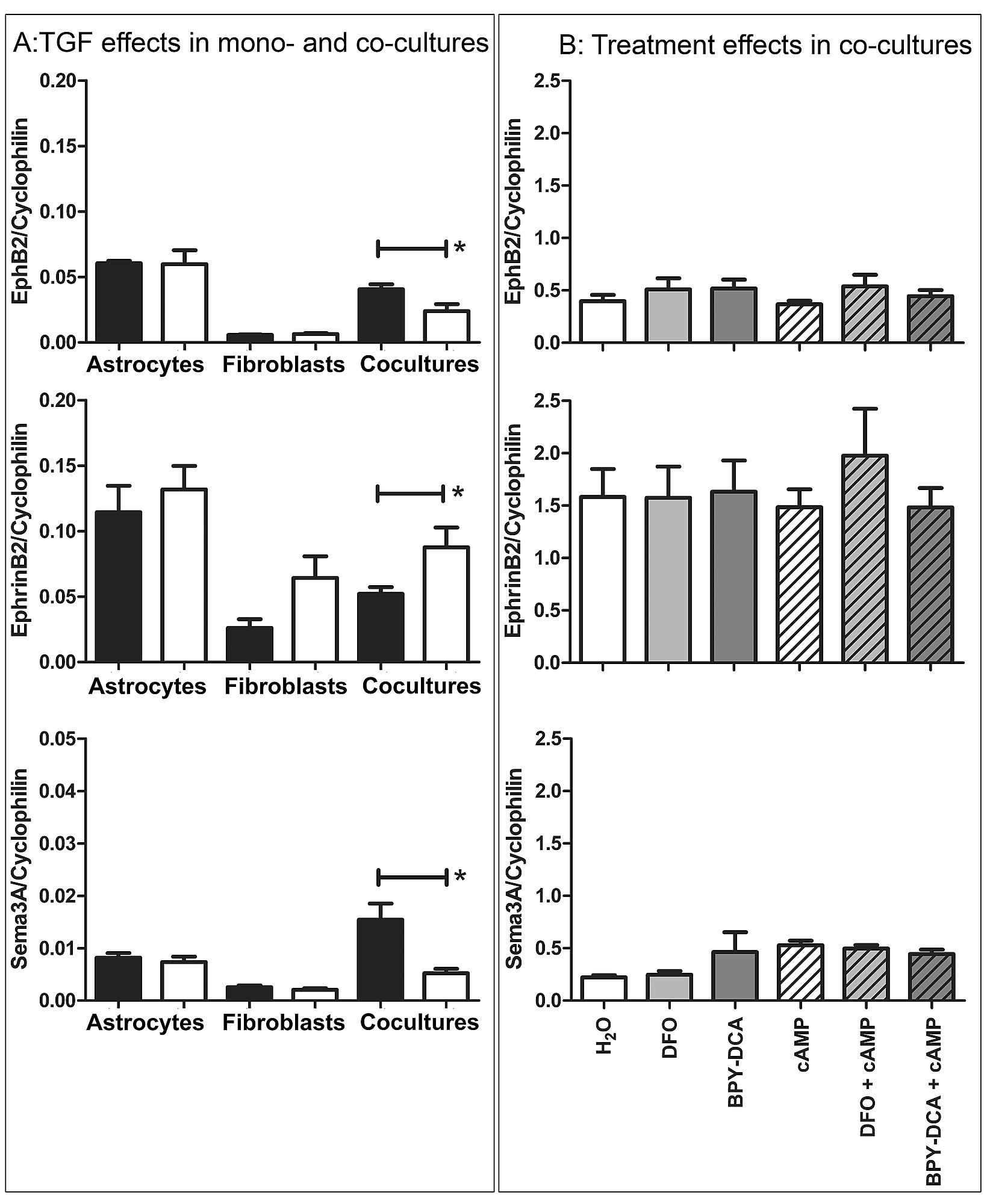 Pharmacological Suppression Of Cns Scarring By Deferoxamine Reduces 220 And 120 Volt Wiring Furthermore On Hard 12 Rv Pump Figshare