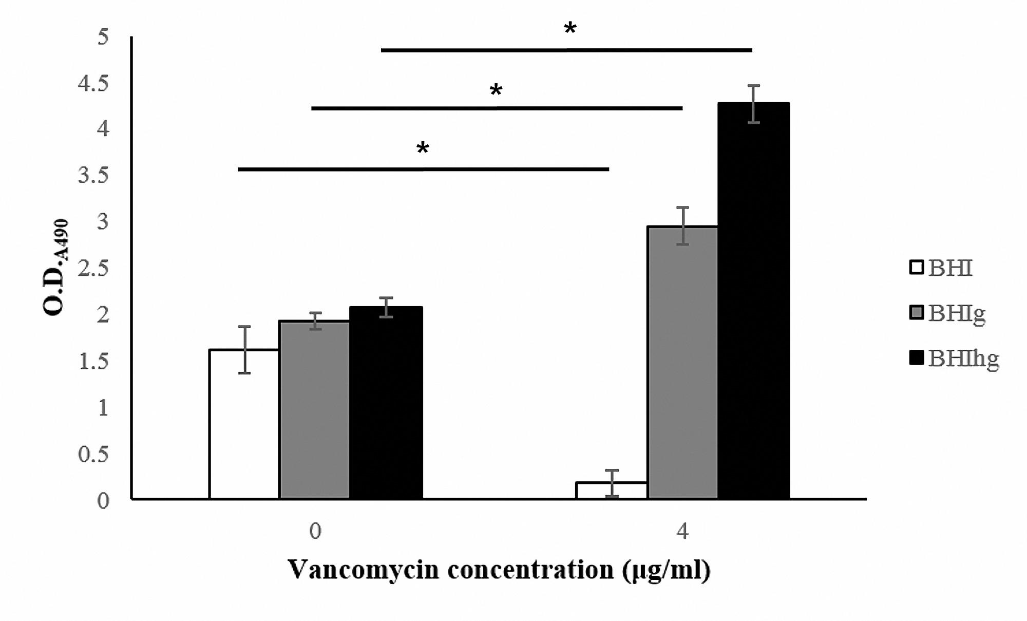 High Glucose Concentration Promotes Vancomycin-Enhanced