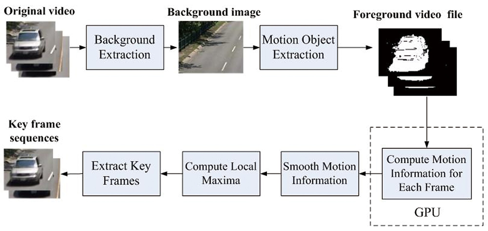 Parallel Key Frame Extraction for Surveillance Video Service in a ...