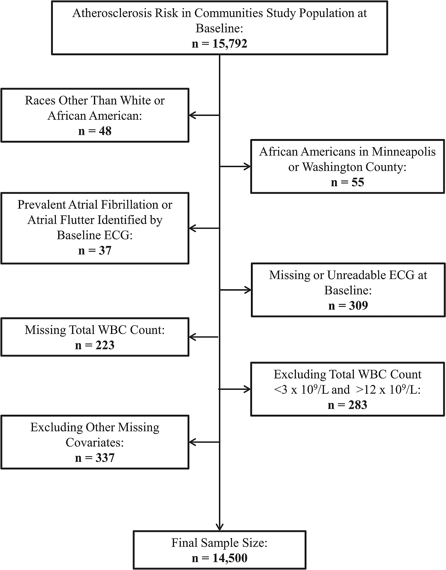 Flow chart of participants excluded at baseline, Atherosclerosis