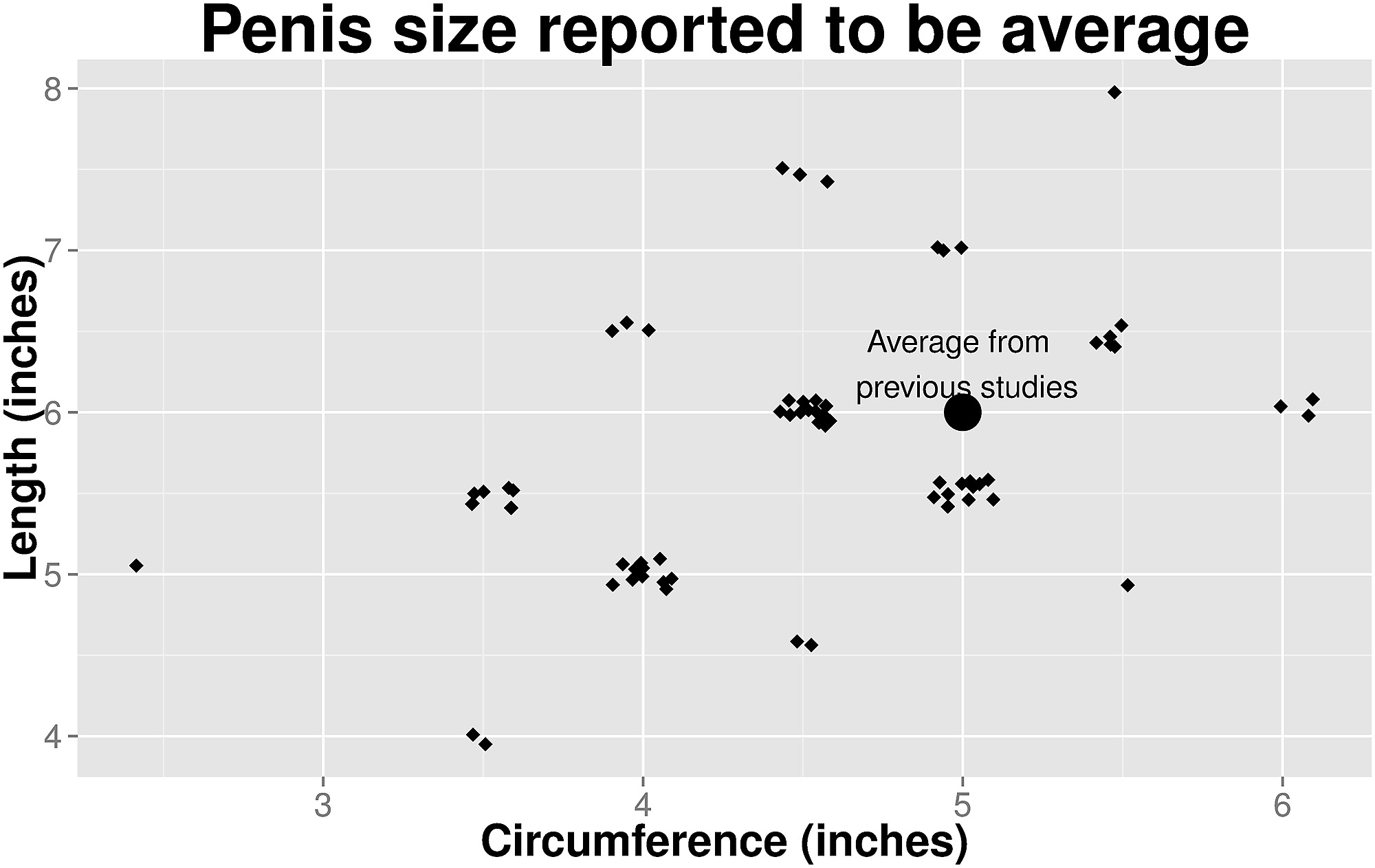 how big is the average penis size anal sex hemmoroids