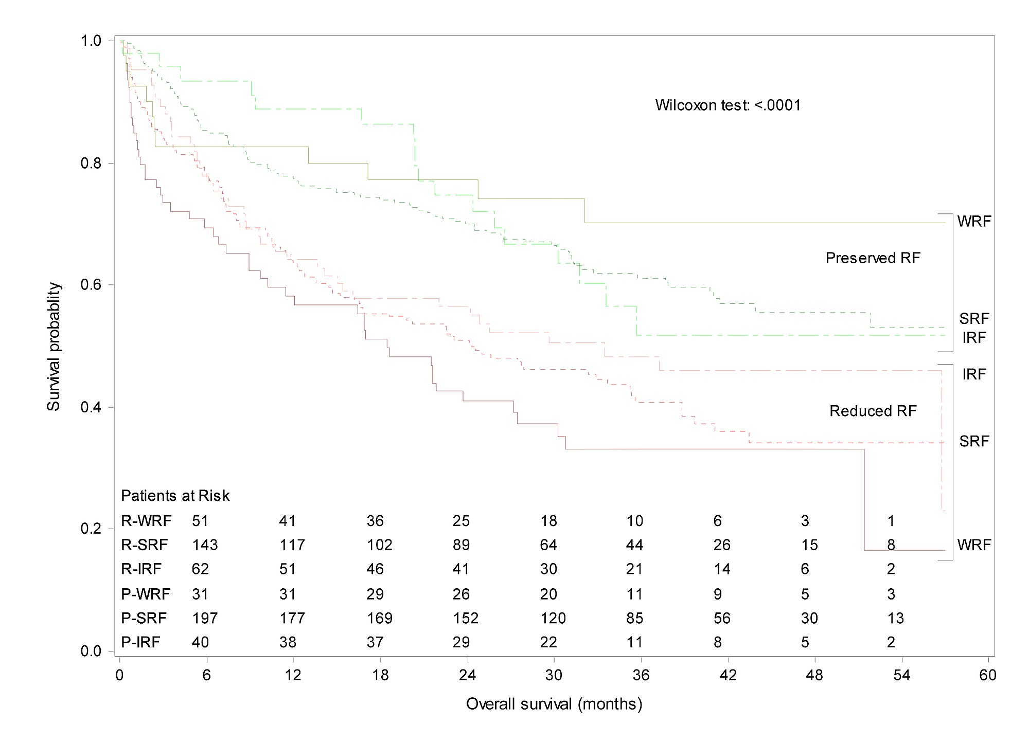 The Prognostic Importance of Changes in Renal Function