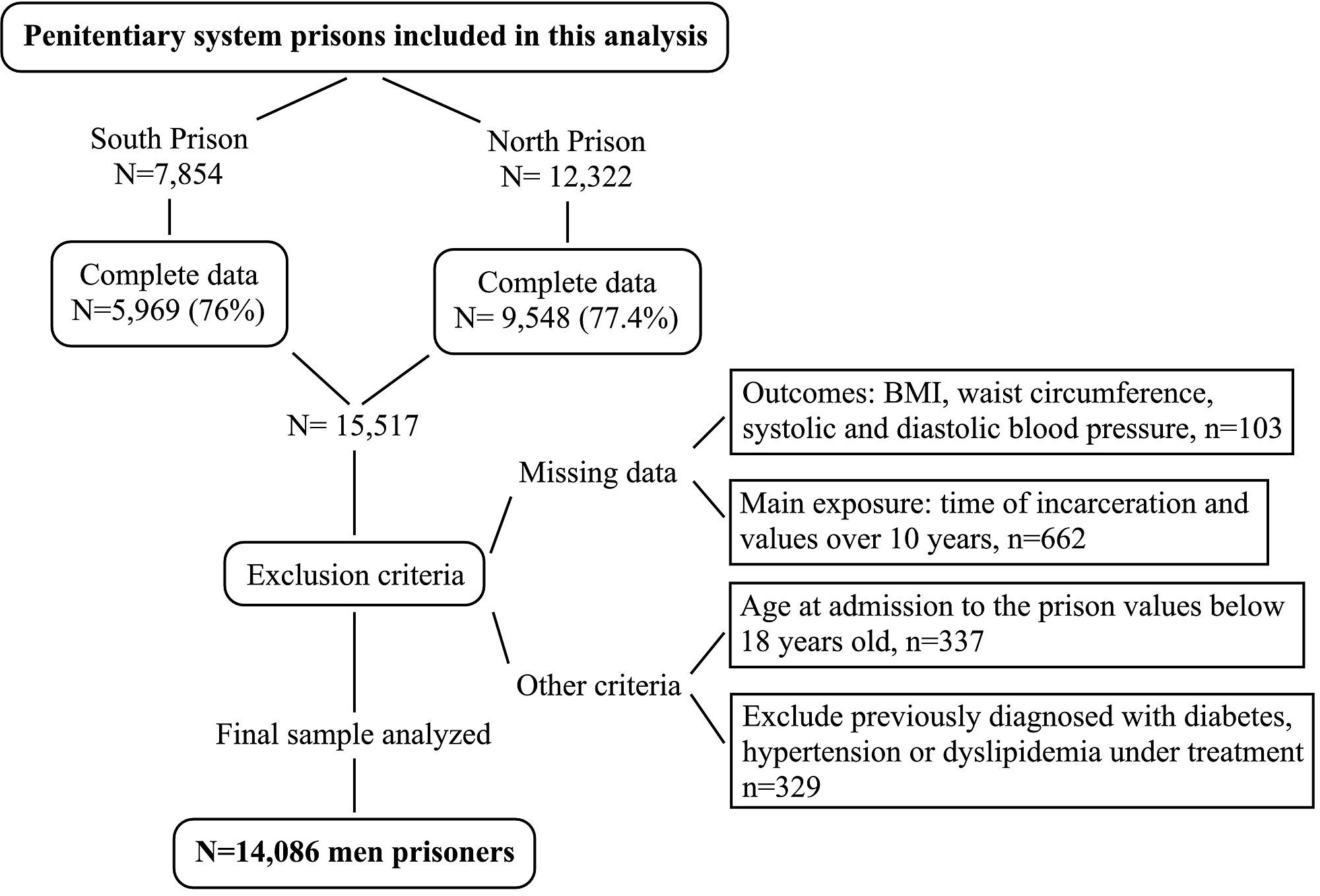 pruebas de causalidad no lineal para diabetes